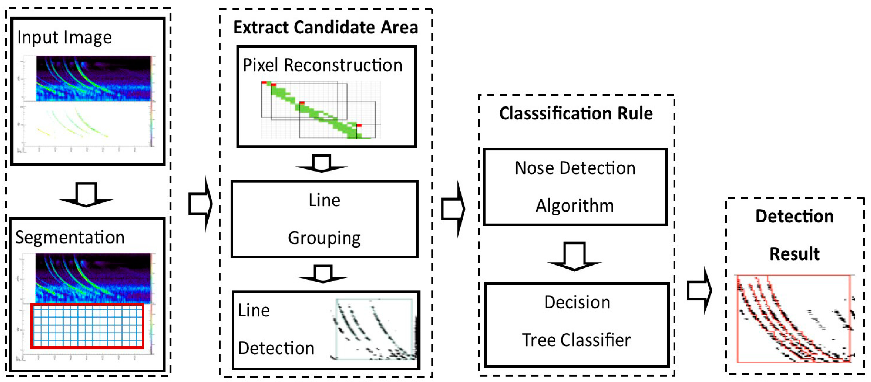 Remote Sensing | Free Full-Text | Automatic Detection of Lightning