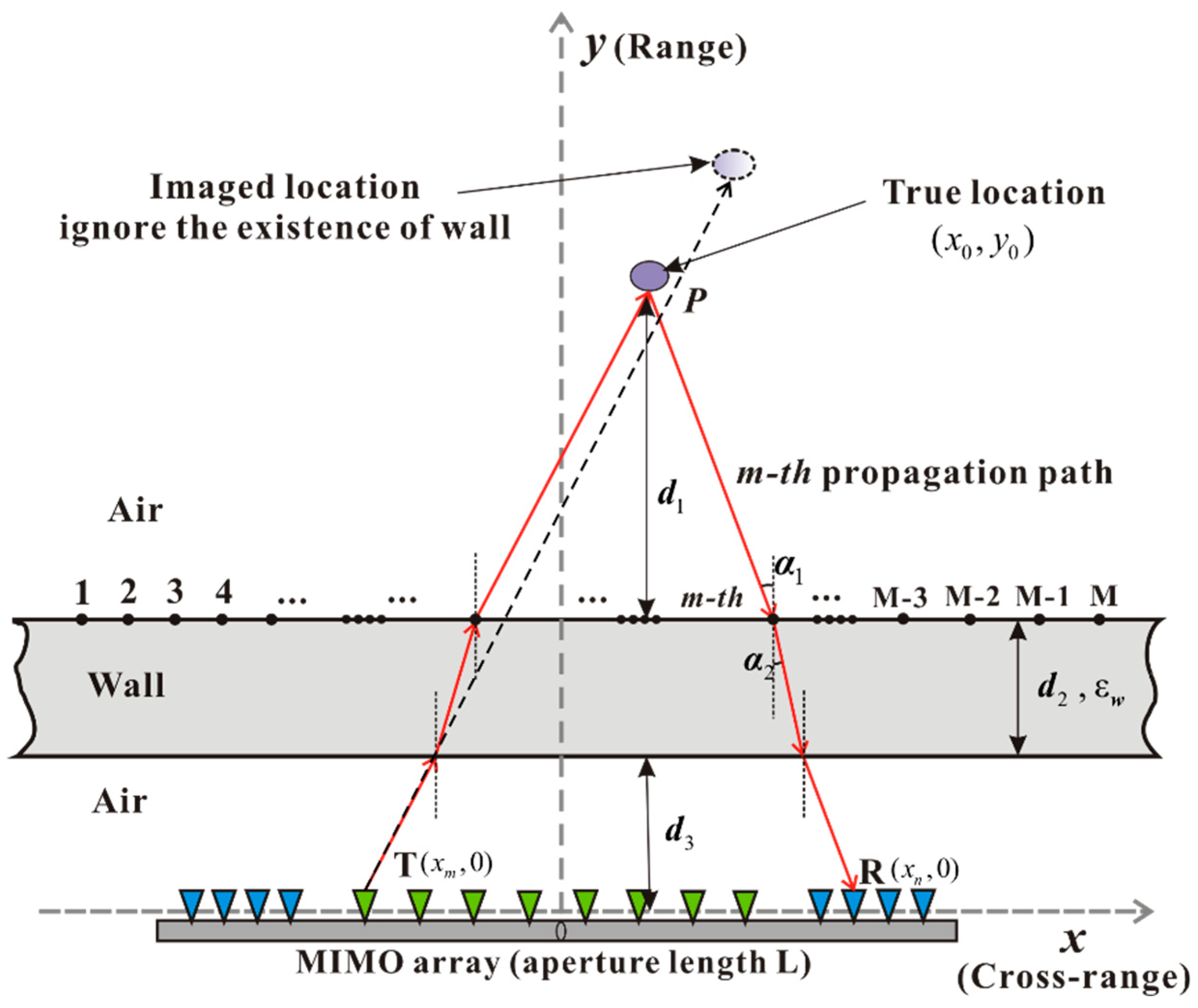 Remote Sensing | Free Full-Text | Design and Analysis of a