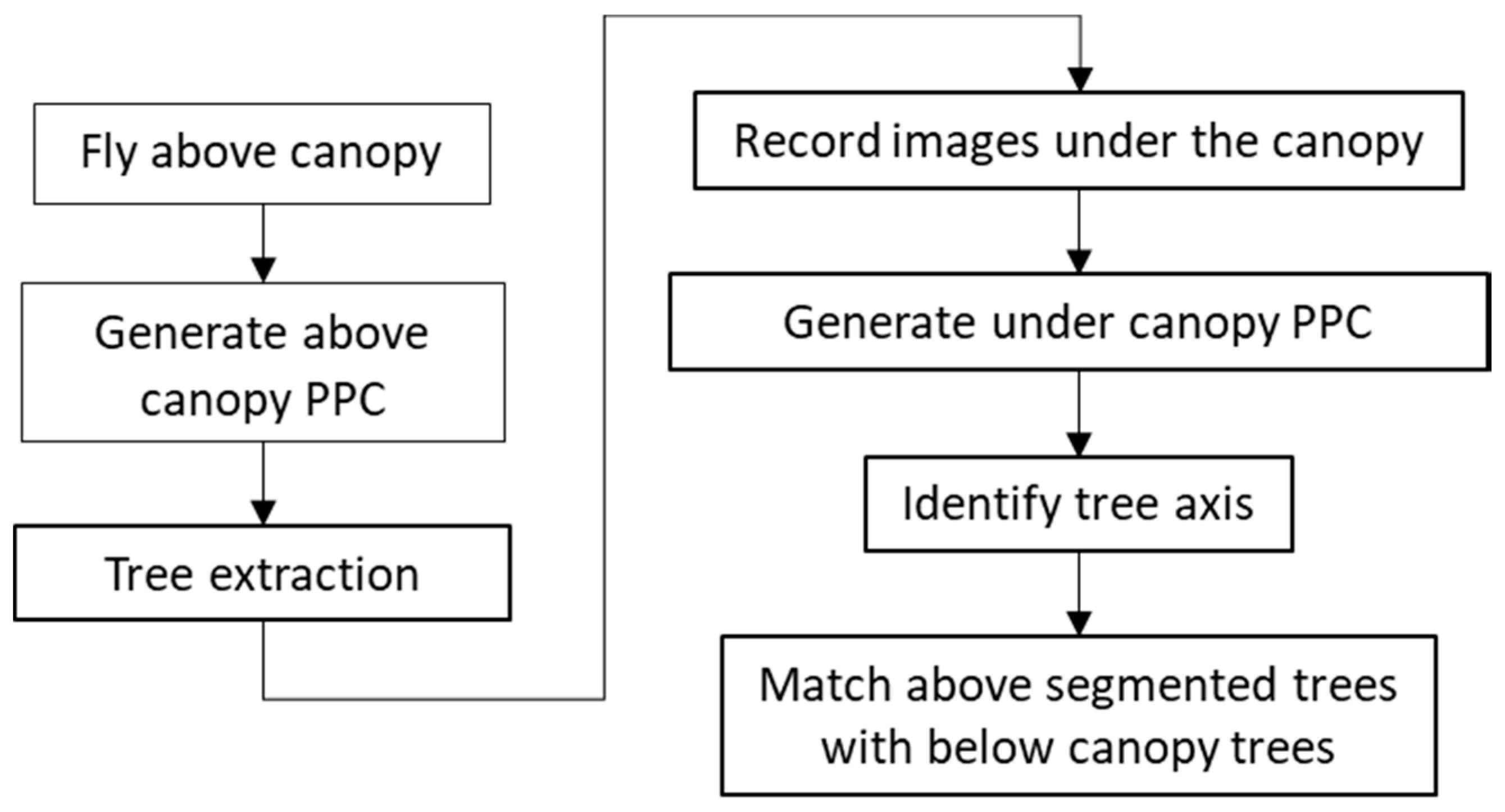 Remote Sensing   Free Full-Text   Accurate Geo-Referencing
