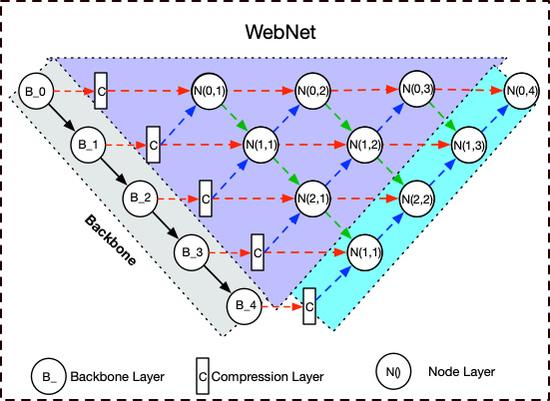 Remote Sensing   Free Full-Text   Web-Net: A Novel Nest
