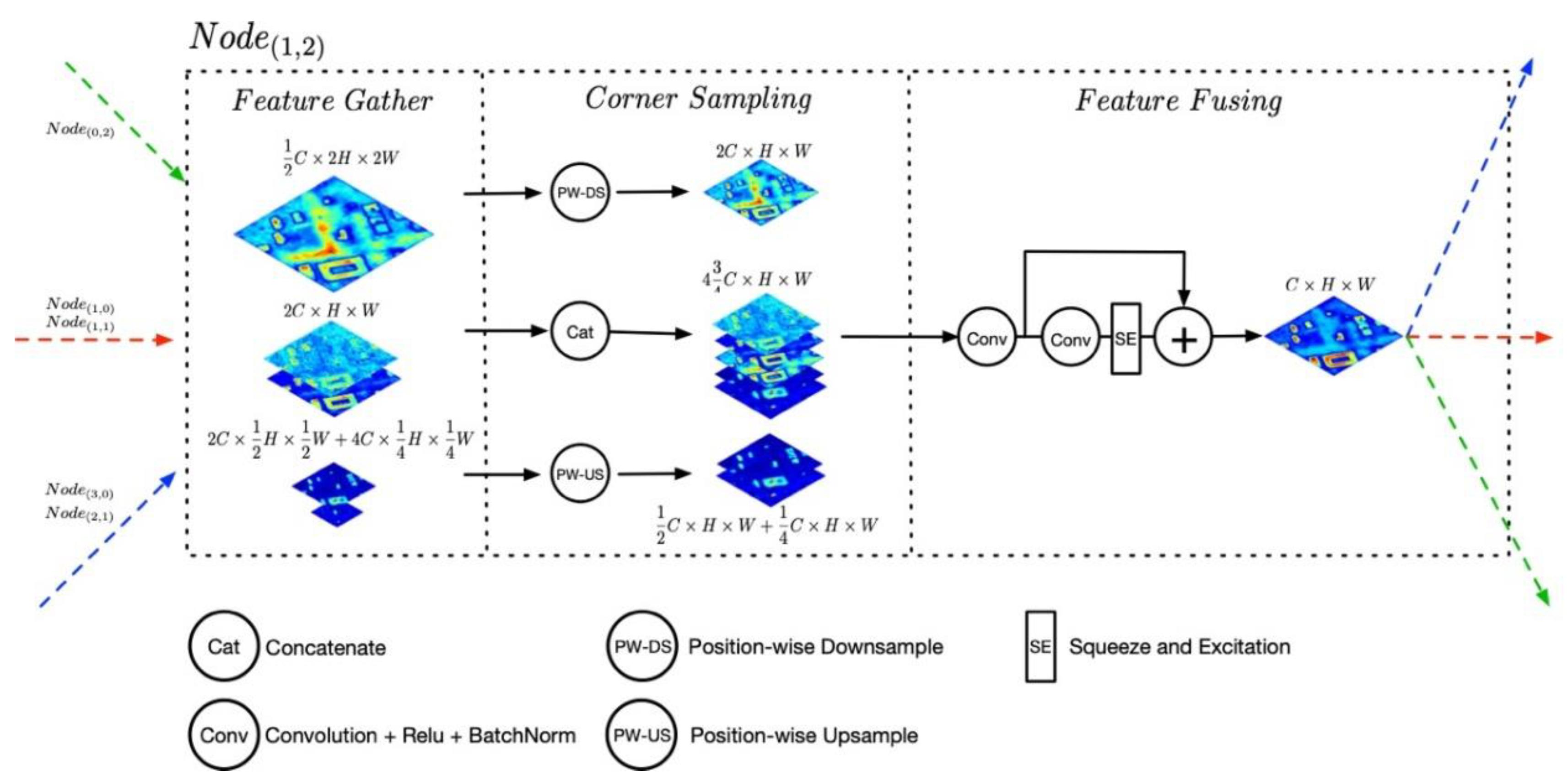 Remote Sensing | Free Full-Text | Web-Net: A Novel Nest