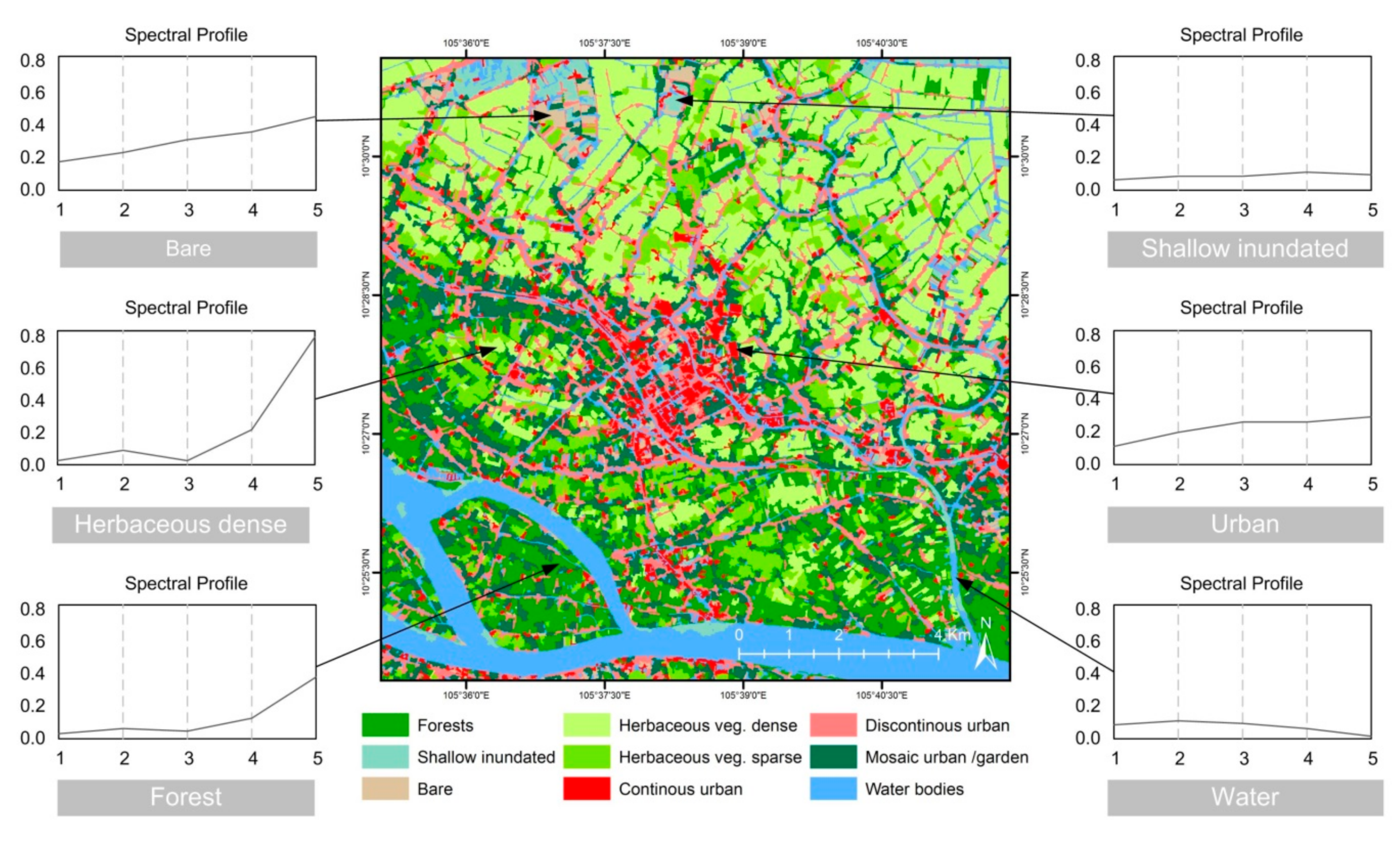 Remote Sensing | Free Full-Text | Remote Sensing for the