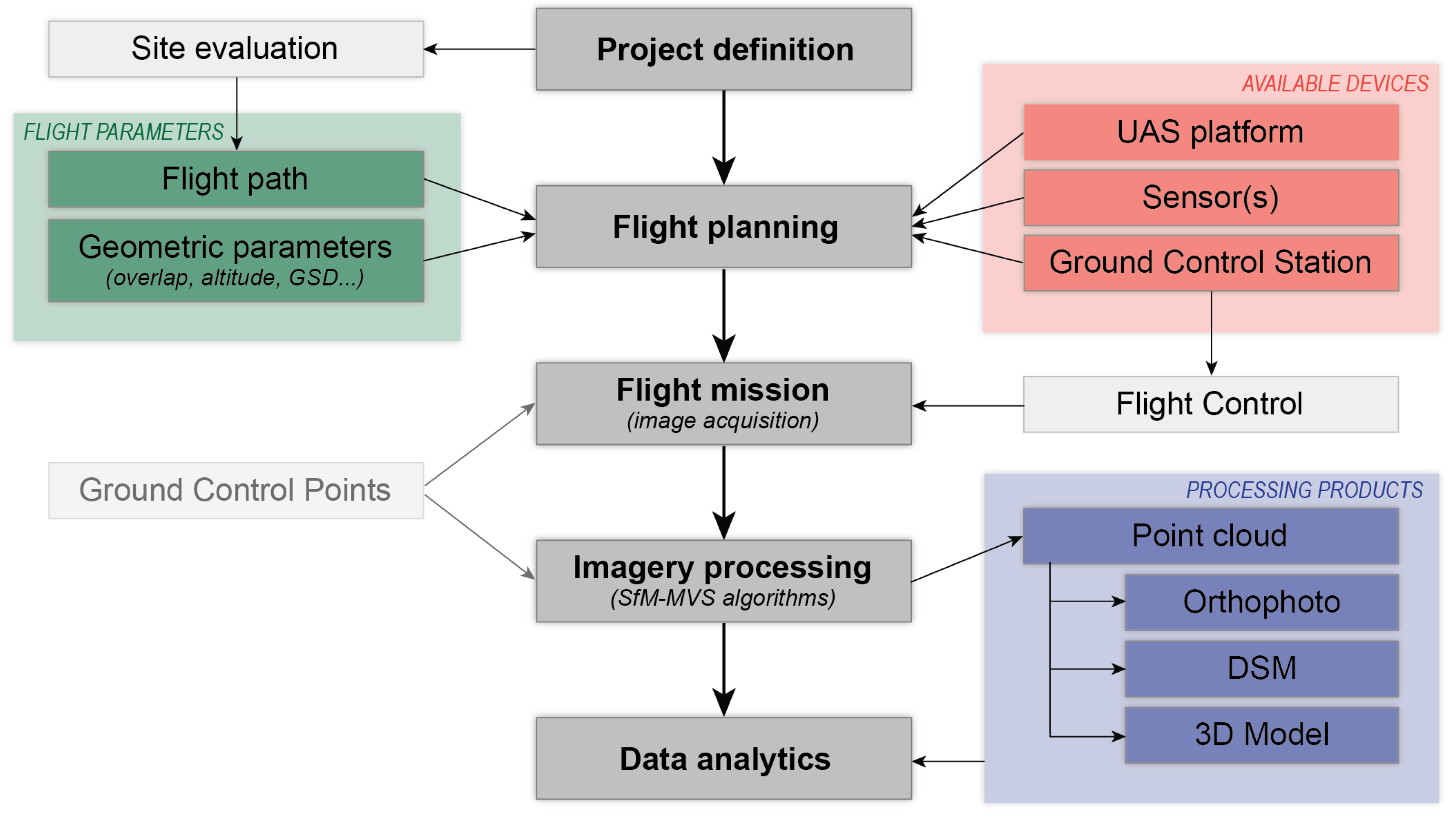 Remote Sensing | Free Full-Text | UAS for Wetland Mapping