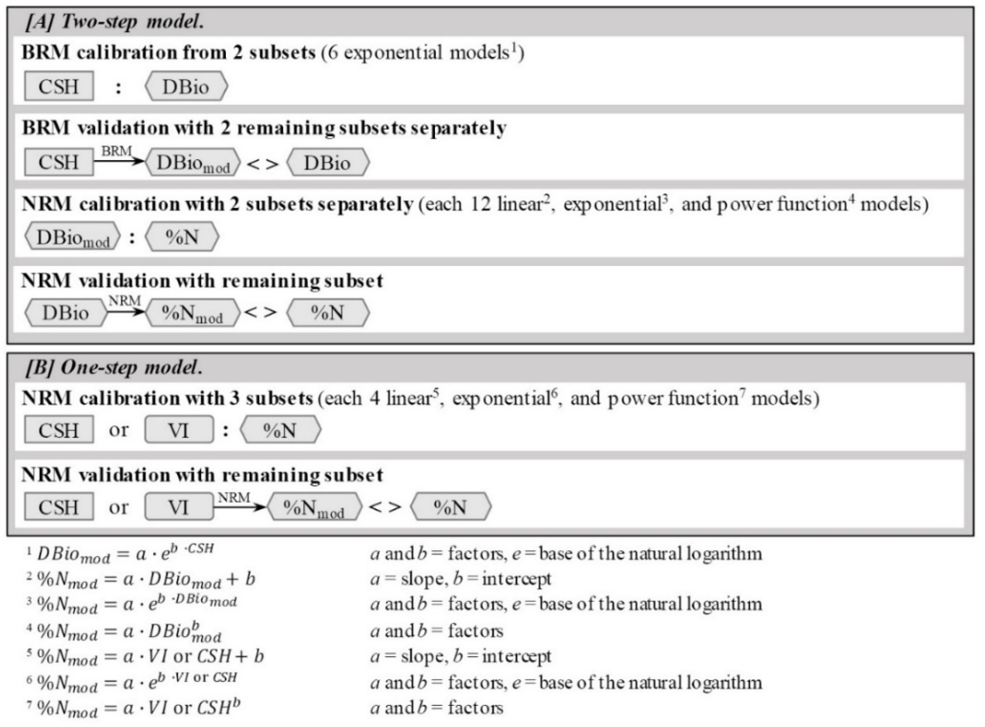 Remote Sensing   Free Full-Text   Estimating Nitrogen from