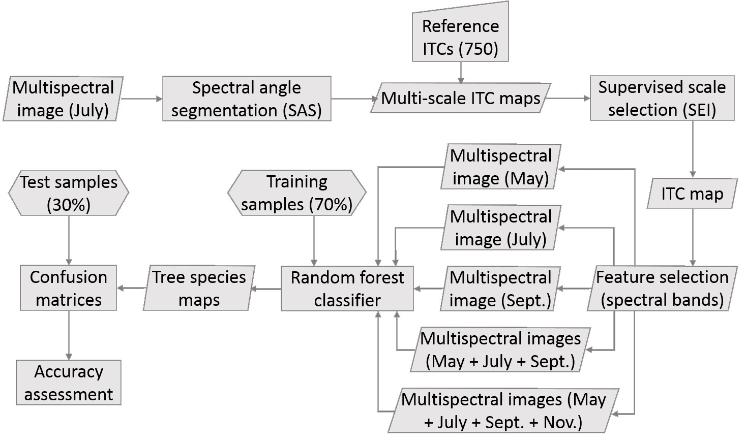 Remote Sensing   Free Full-Text   An Operational Workflow of