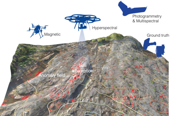 Remote Sensing | Free Full-Text | Drone-Borne Hyperspectral