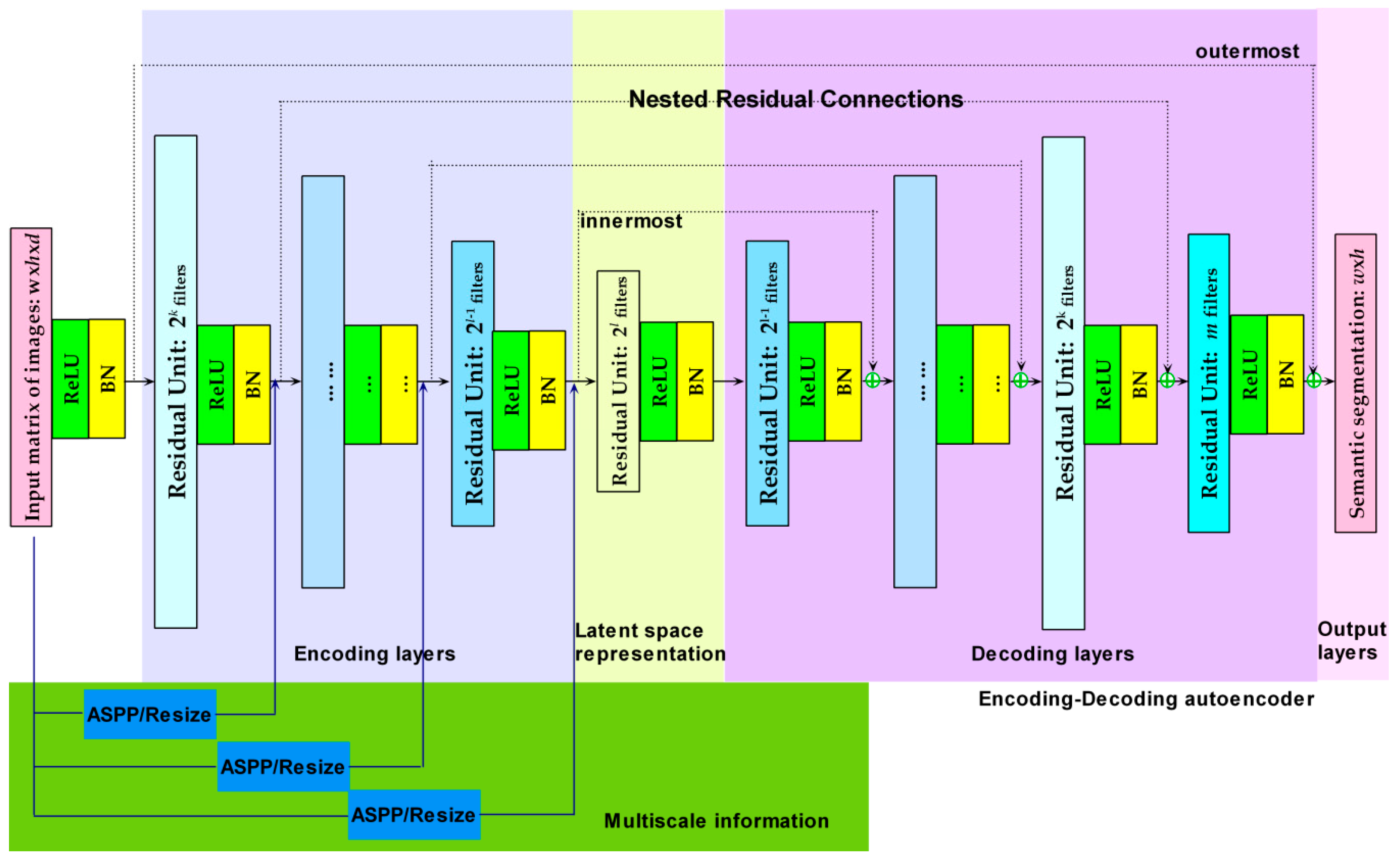 Remote Sensing   Free Full-Text   Deep Residual Autoencoder
