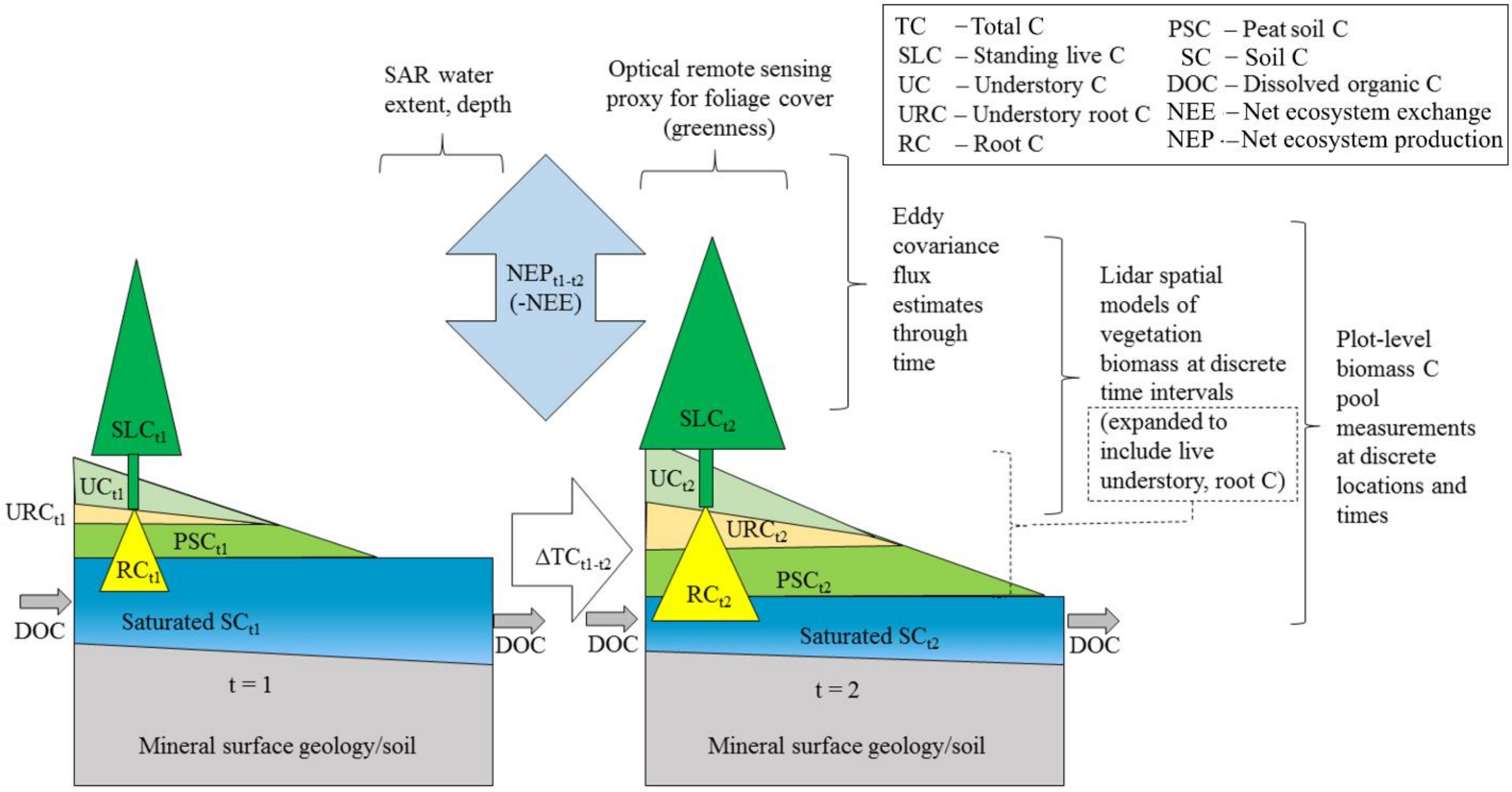 Remote Sensing Free Full Text Remote Sensing Of Boreal Wetlands 2 Methods For Evaluating Boreal Wetland Ecosystem State And Drivers Of Change Html