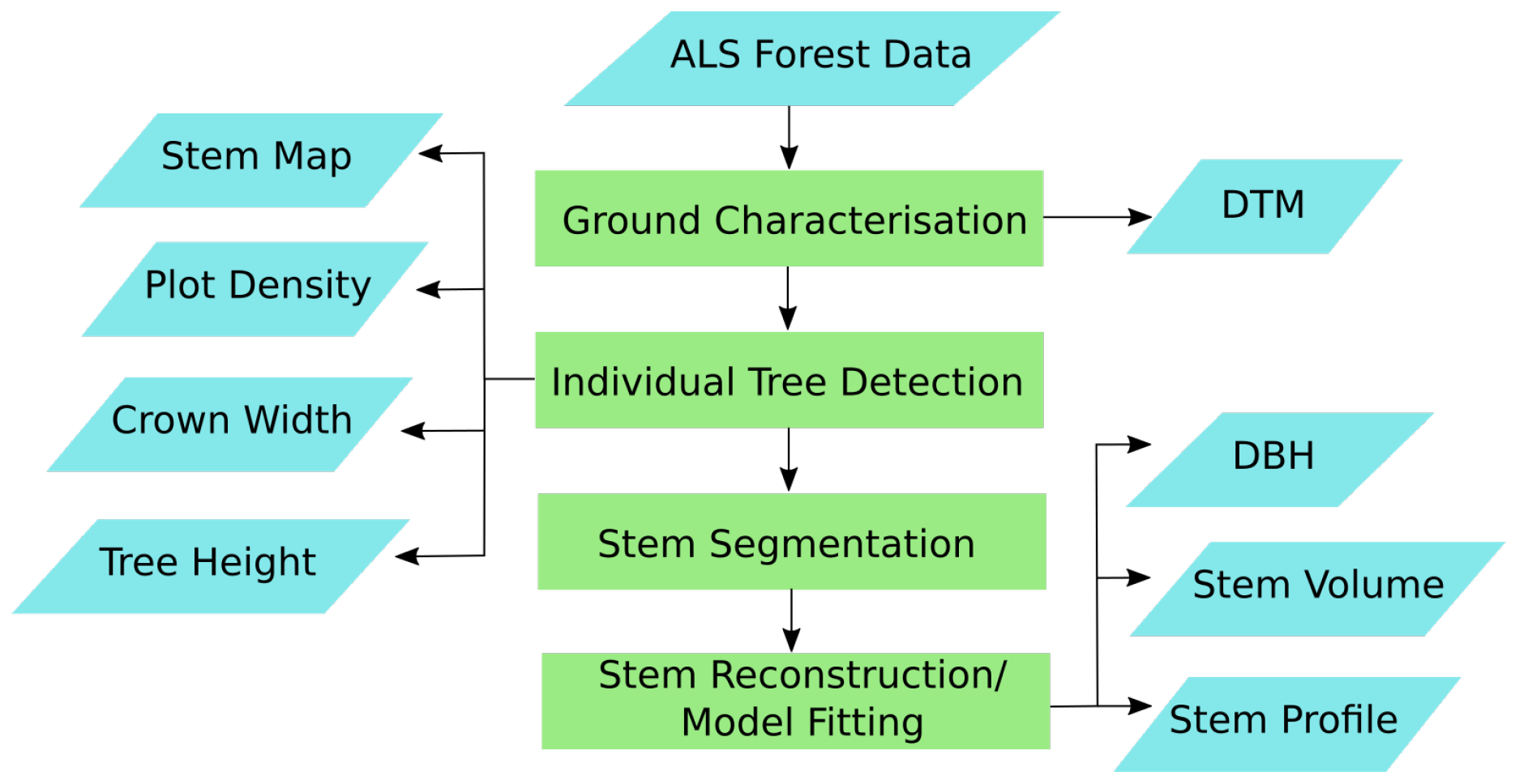Remote Sensing Free Full Text Detection Segmentation And Model Fitting Of Individual Tree Stems From Airborne Laser Scanning Of Forests Using Deep Learning Html