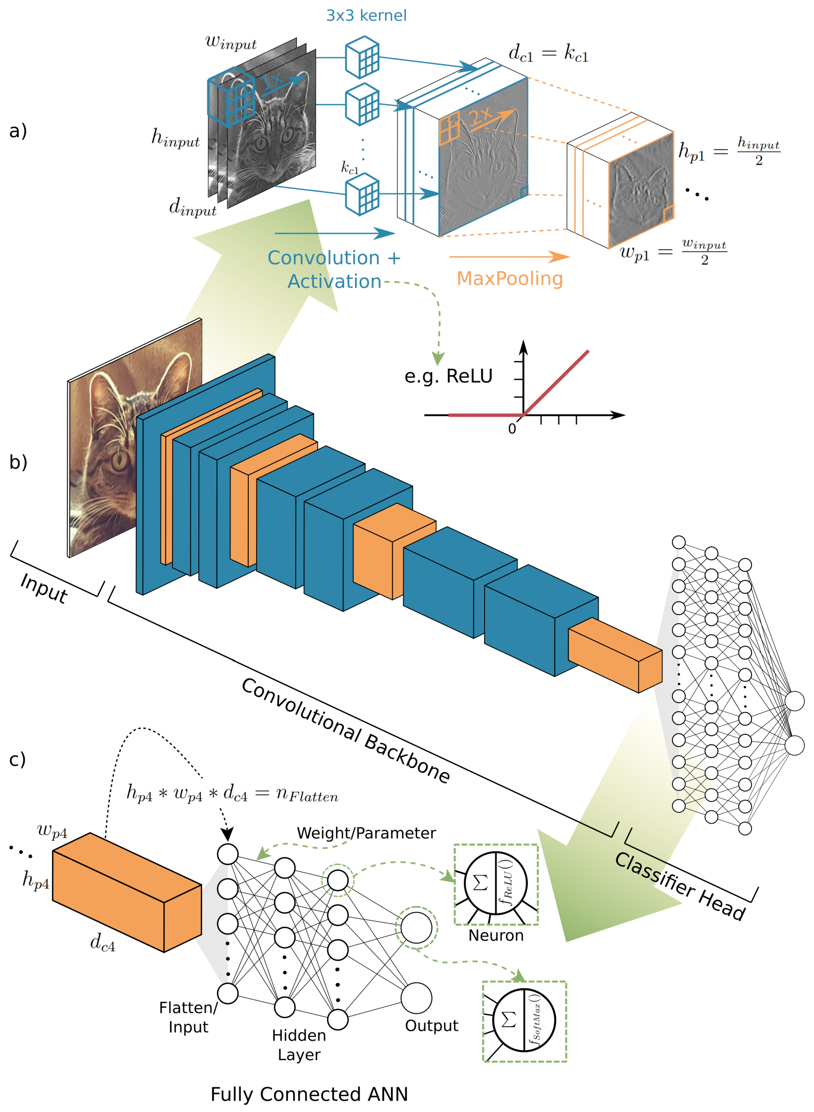 Remote Sensing Free Full Text Object Detection And Image Segmentation With Deep Learning On Earth Observation Data A Review Part I Evolution And Recent Trends Html