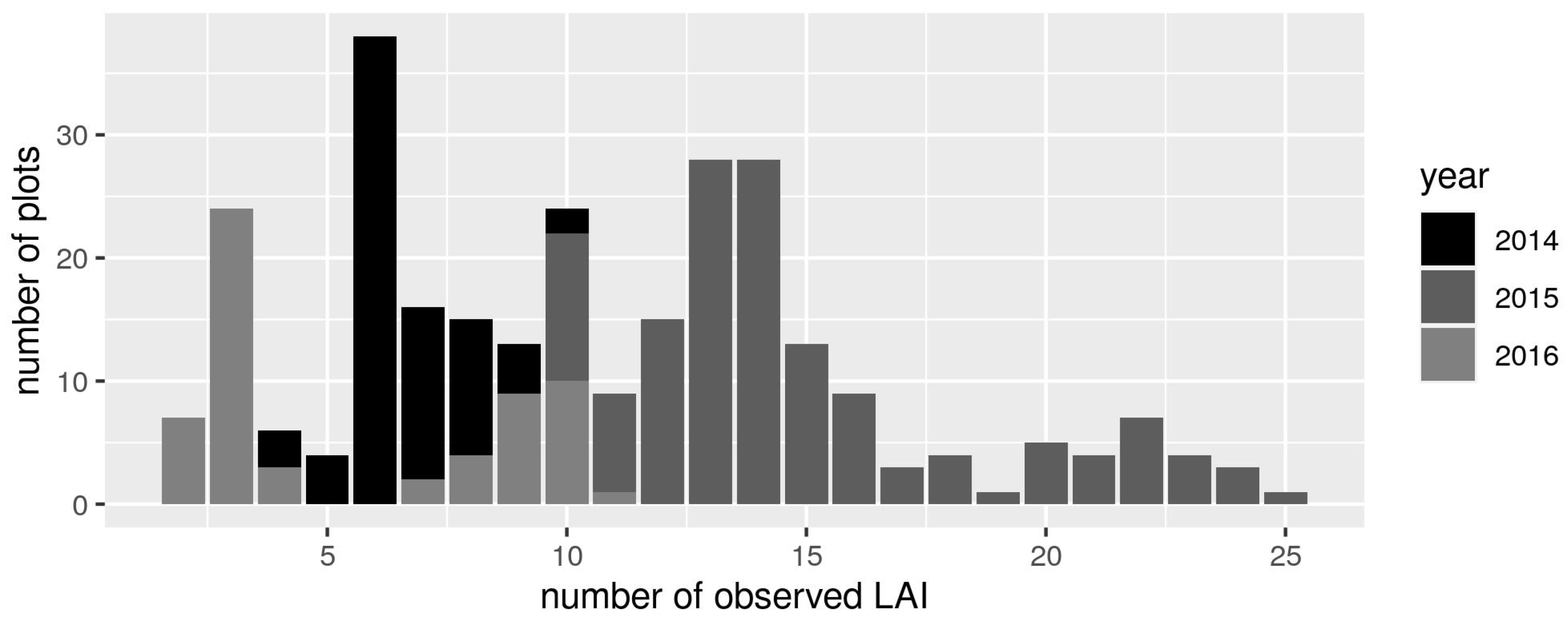Remote Sensing Free Full Text Forecasting Sunflower Grain Yield By Assimilating Leaf Area Index Into A Crop Model Html