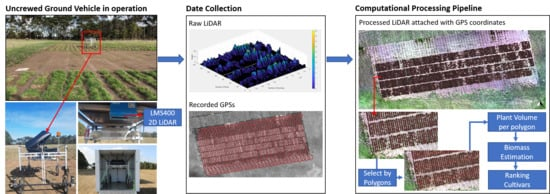 Remote Sensing Free Full Text Design Of An Unmanned Ground Vehicle And Lidar Pipeline For The High Throughput Phenotyping Of Biomass In Perennial Ryegrass Html