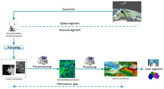 Remote Sensing Free Full Text Earth Environmental Monitoring Using Multi Temporal Synthetic Aperture Radar A Critical Review Of Selected Applications Html