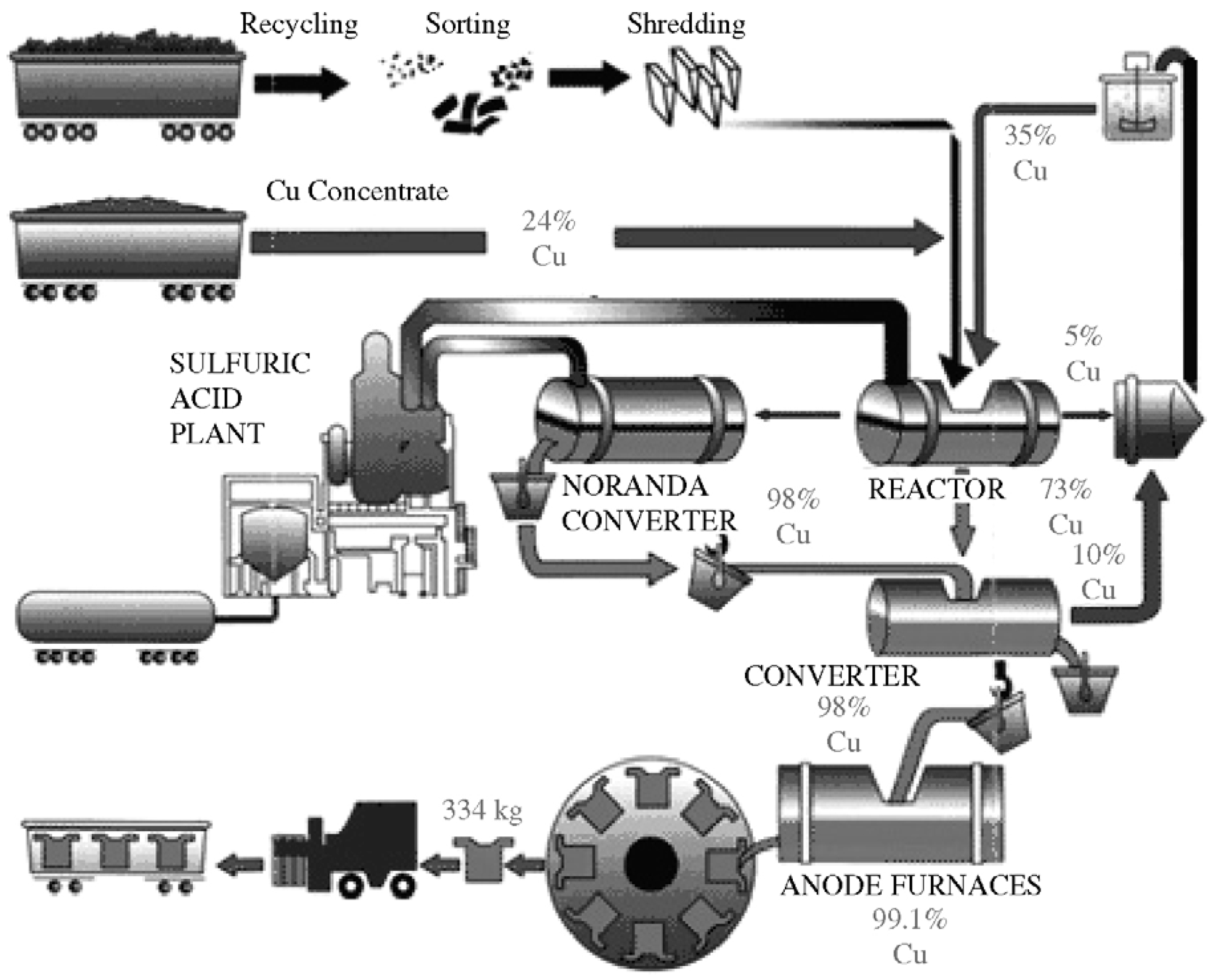 review of copper recovery methods from metallurgical waste Selected proceedings of the ninth international conference on waste management and technology: a novel route for copper recovery from.