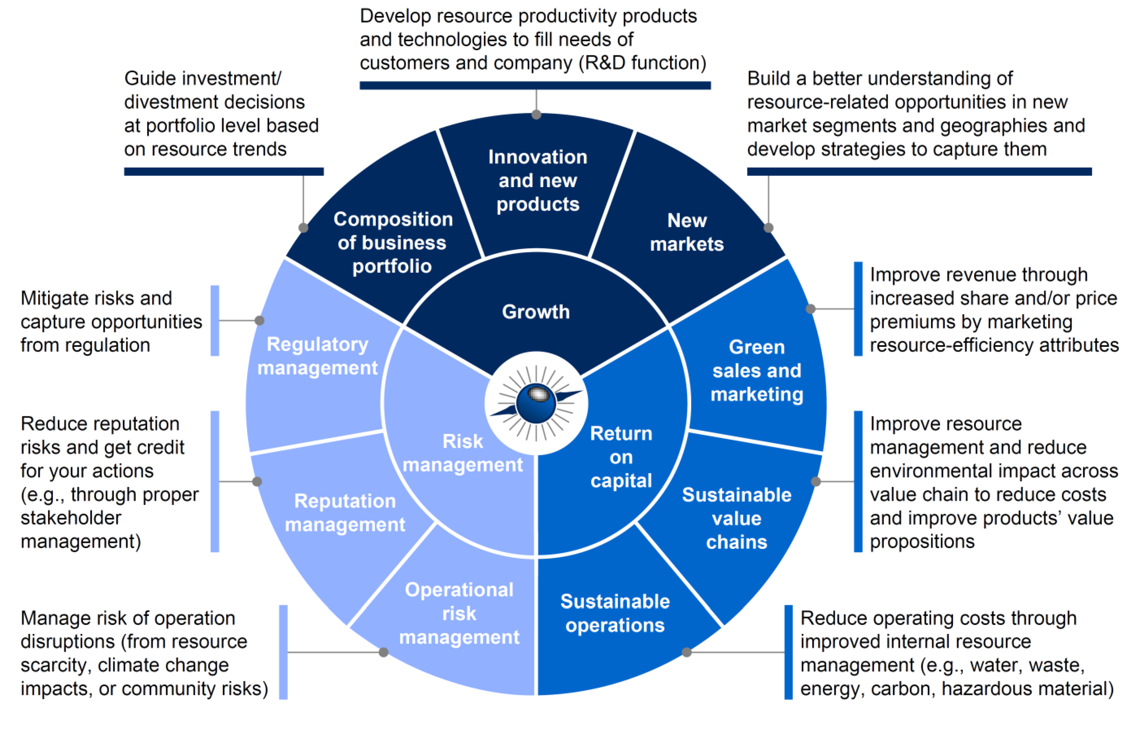 """marketing operations strategy business report Manufacturing strategy  labelled operations strategy operations management is defined as """"the it is central for managers to both understand the business and."""