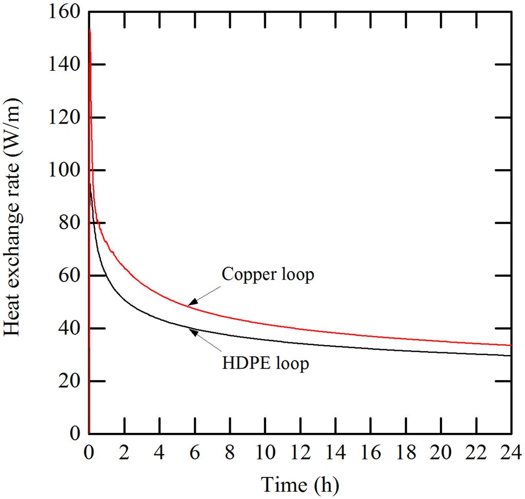 ground loop heat pump systems