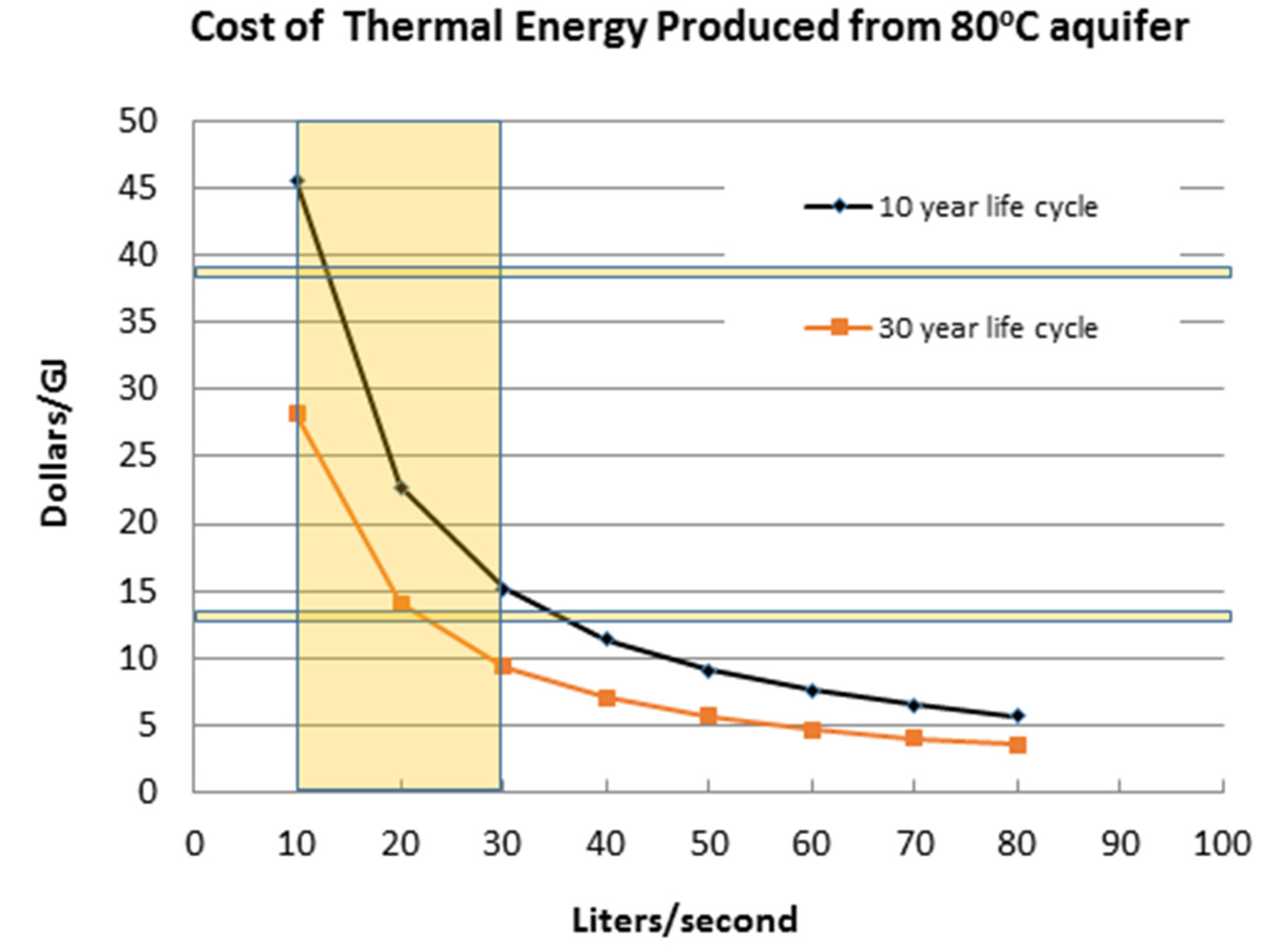 Resources | Free Full-Text | Geothermal Energy Potential in