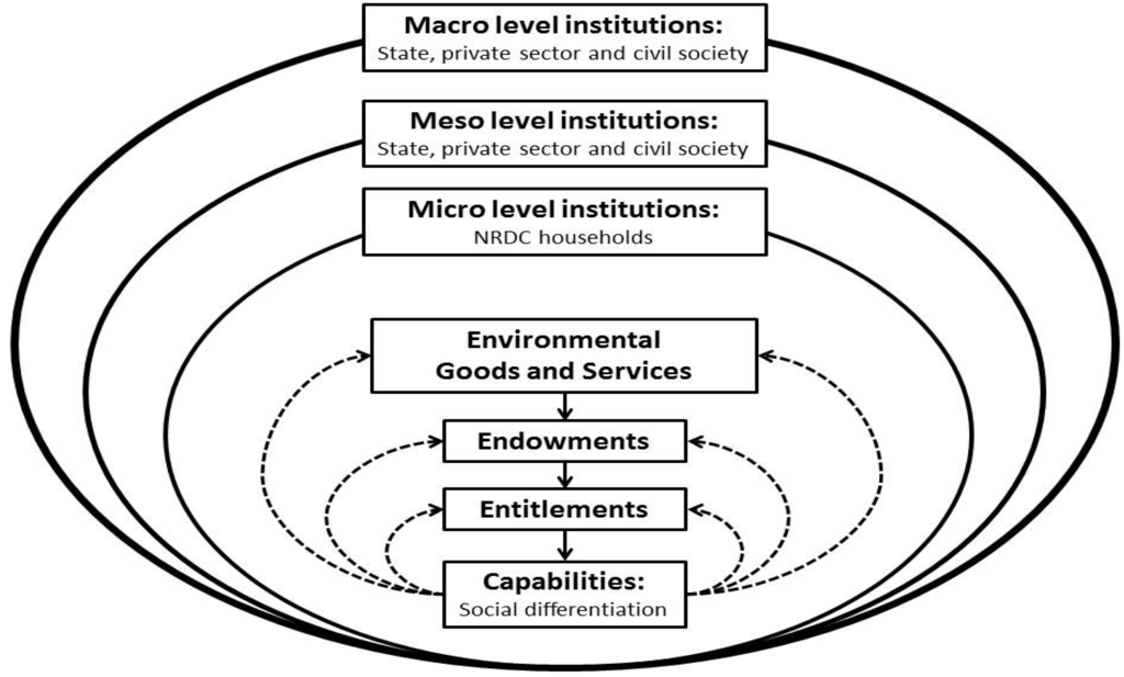 environmental and institutional factors influence on The influence of institutional factors on the environmental strategy of companies in the energy industry umesh ramdhani 29589615 a research project submitted to.