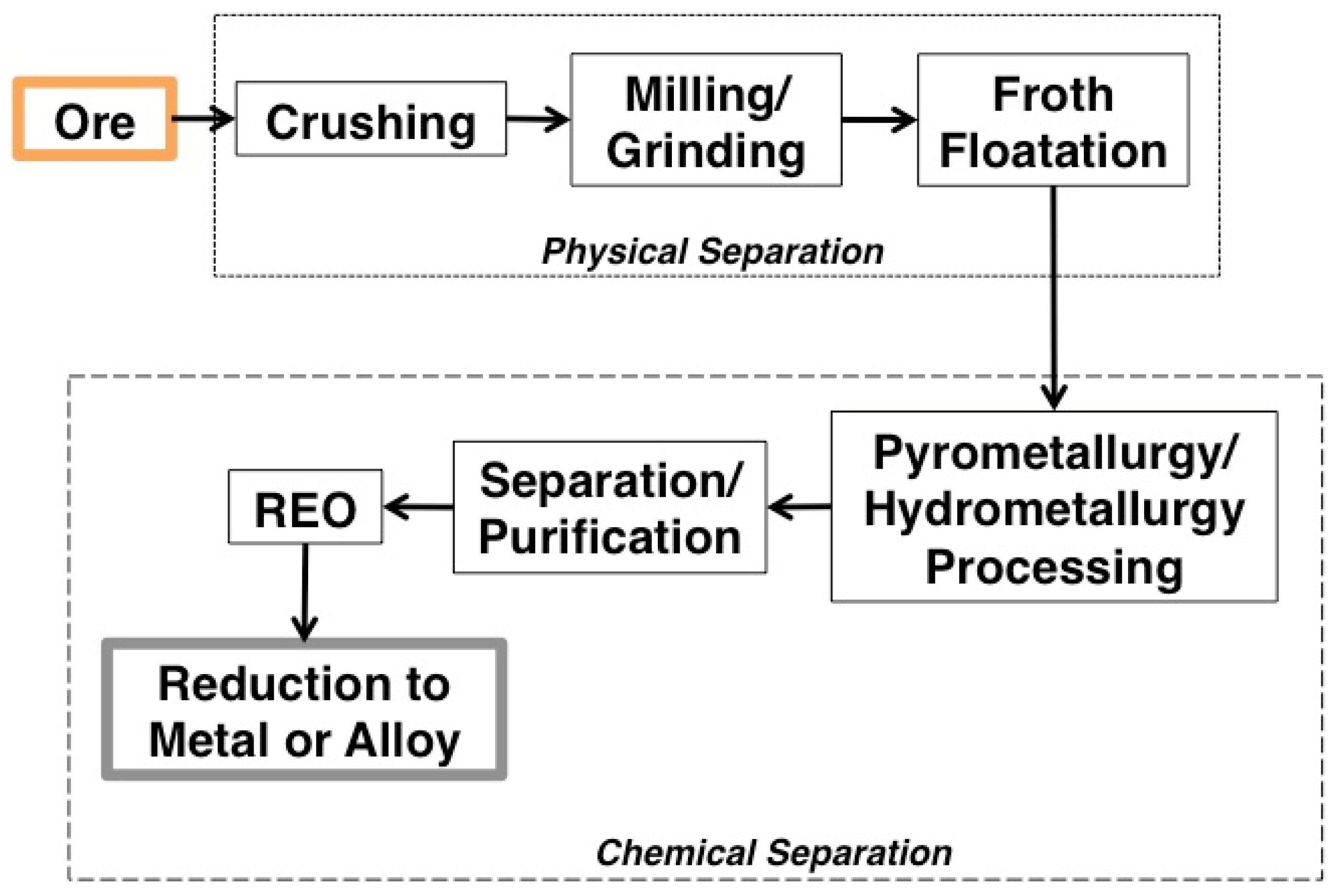 rare earth ore processing Rare earth elements: a review of production, processing, recycling, and associated environmental issues robert j weber superfund and technology liaison.