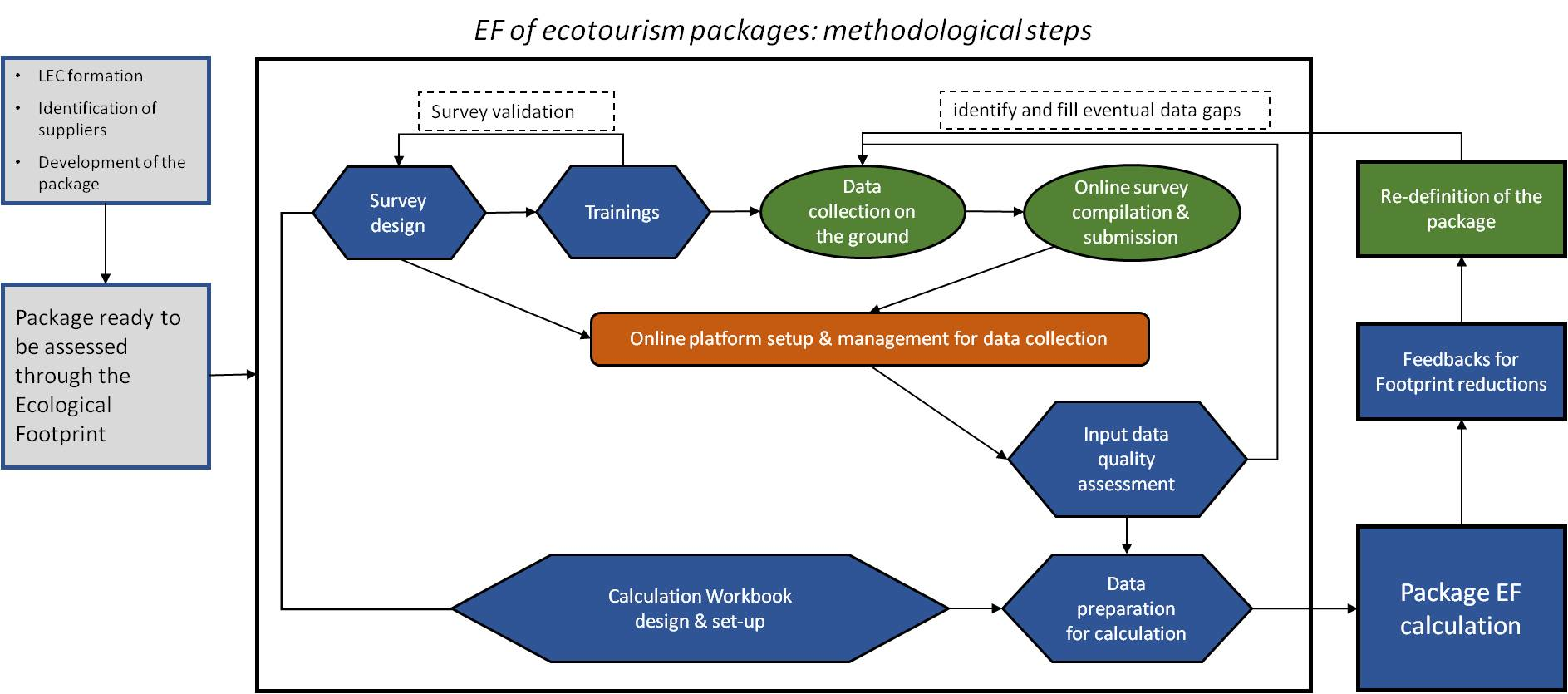Resources  Free Fulltext  Assessing The Ecological Footprint Of  Graphical Abstract