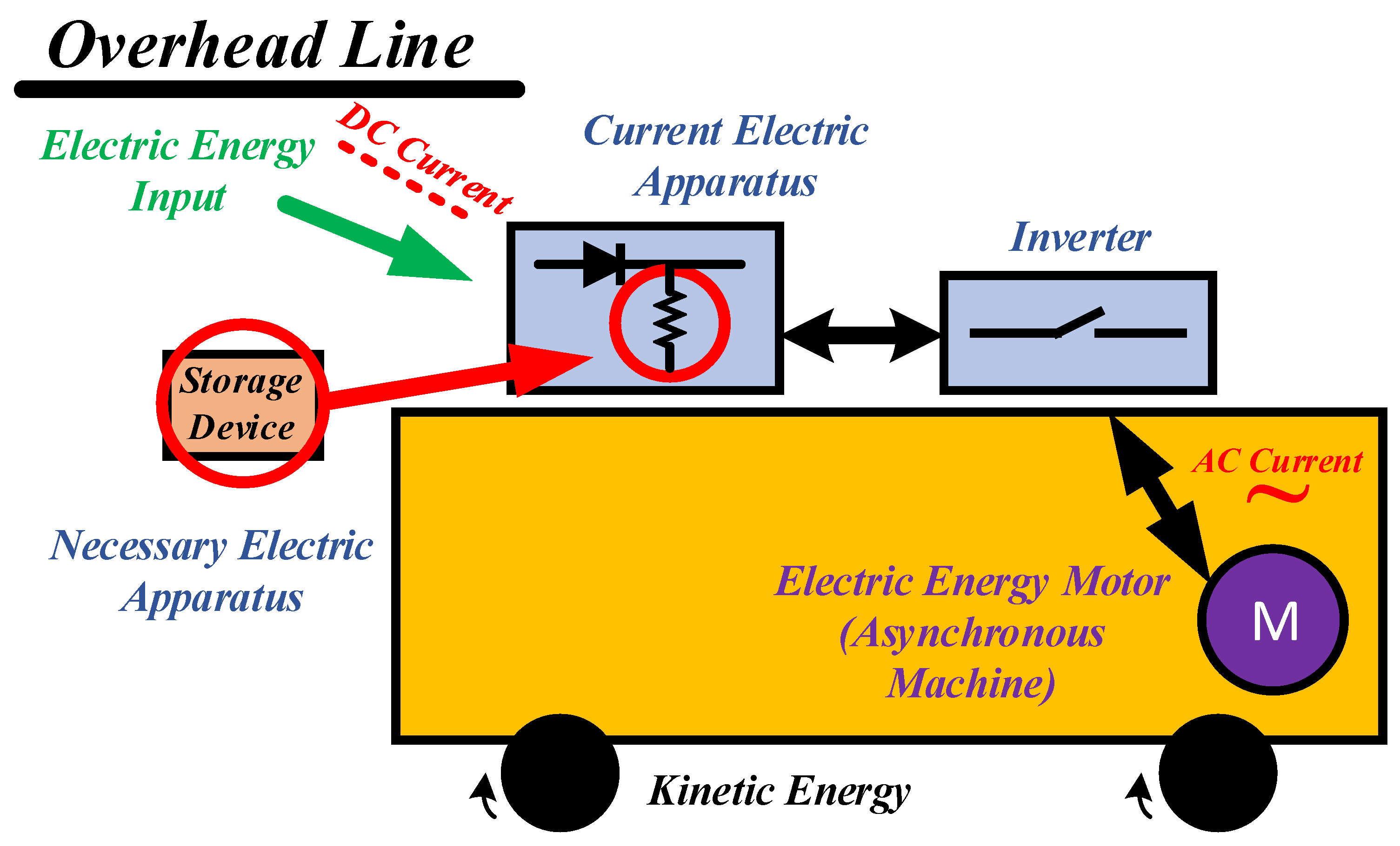Resources Free Full Text Energy Saving Estimation Of Athens This Kind Electricity Is Known As Alternating Current Ac Figure Figures No