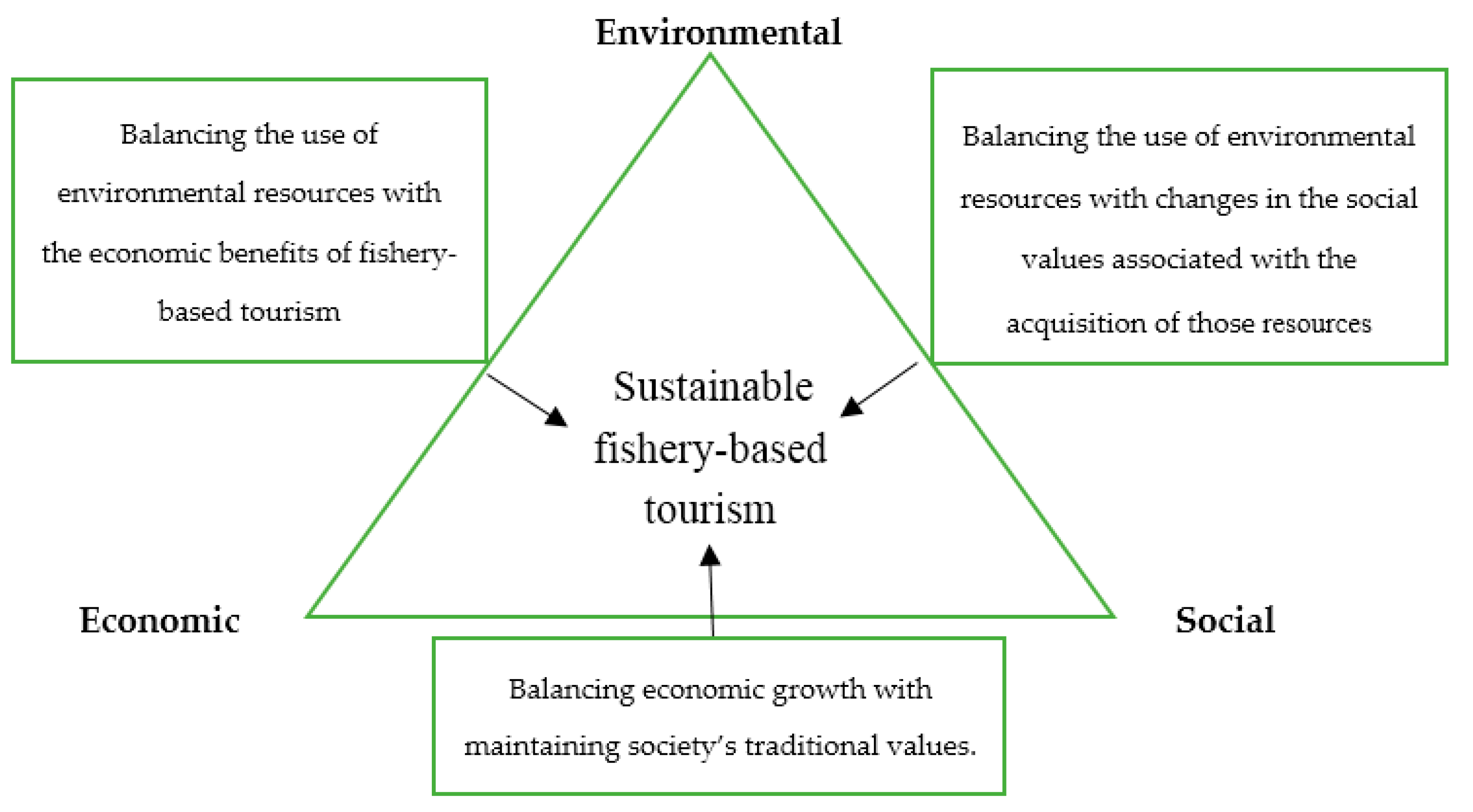 Resources | Free Full-Text | Fisheries-Based Ecotourism in