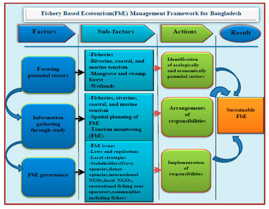 Resources Free Full Text Fisheries Based Ecotourism In Bangladesh Potentials And Challenges Html