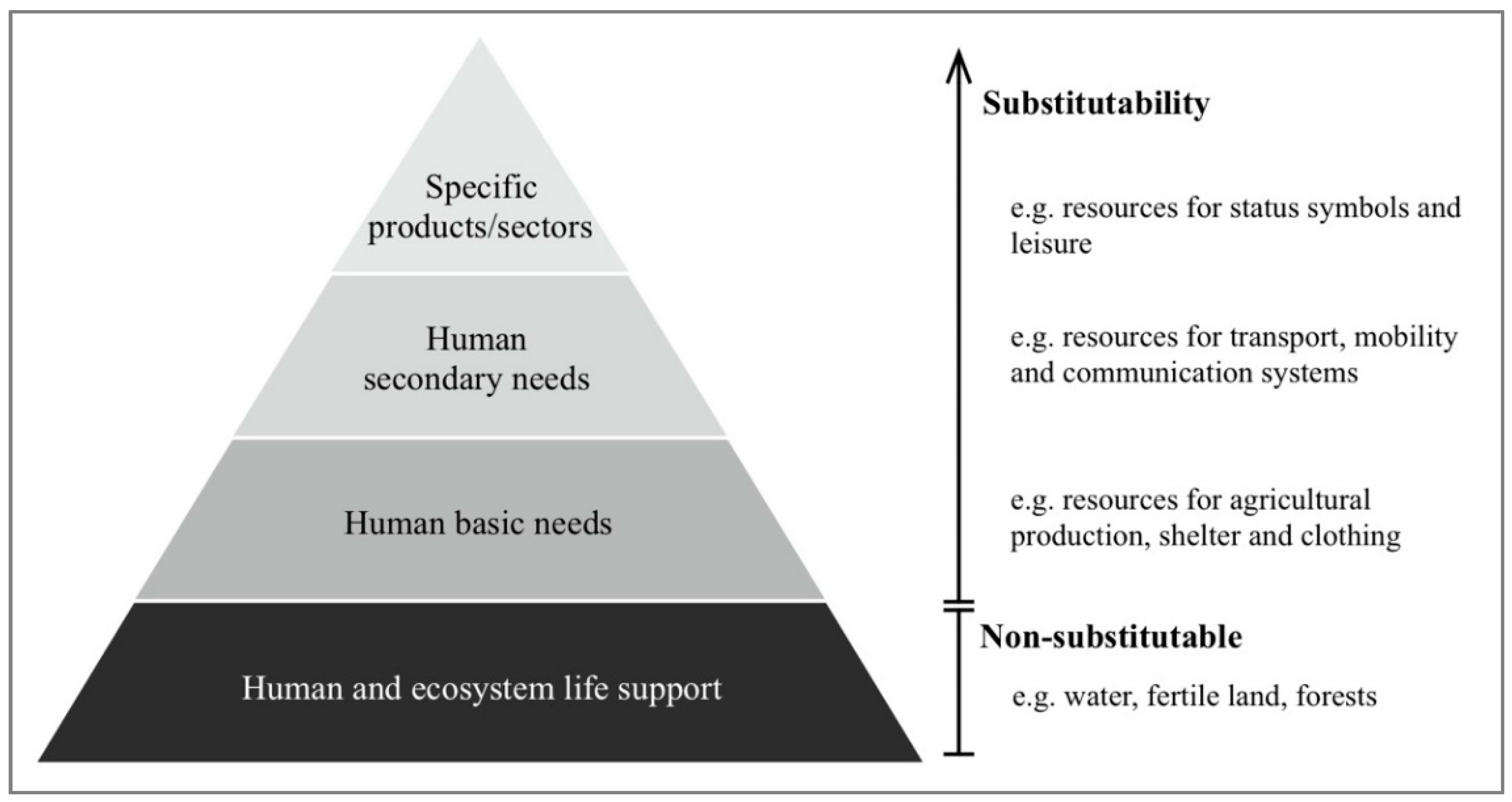 Resources | Free Full-Text | Critical Natural Resources