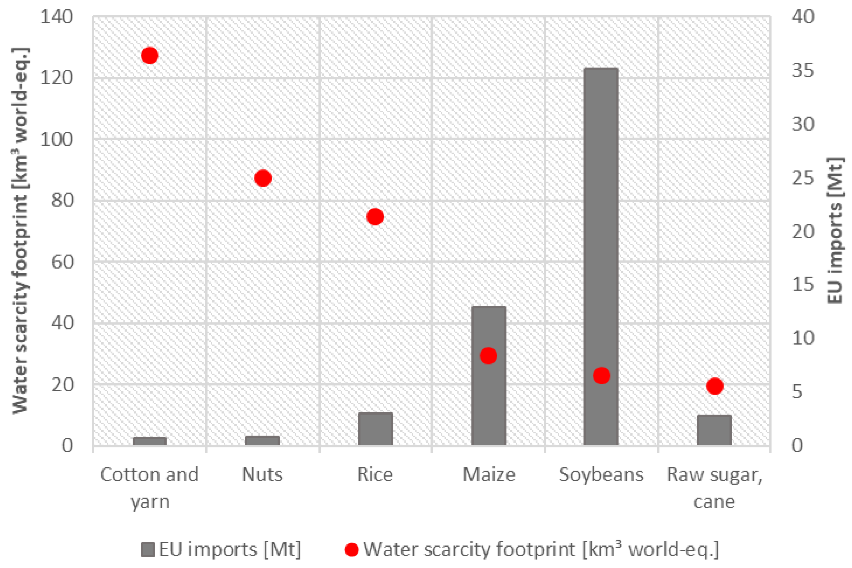 Resources | Free Full-Text | The Water Footprint of European