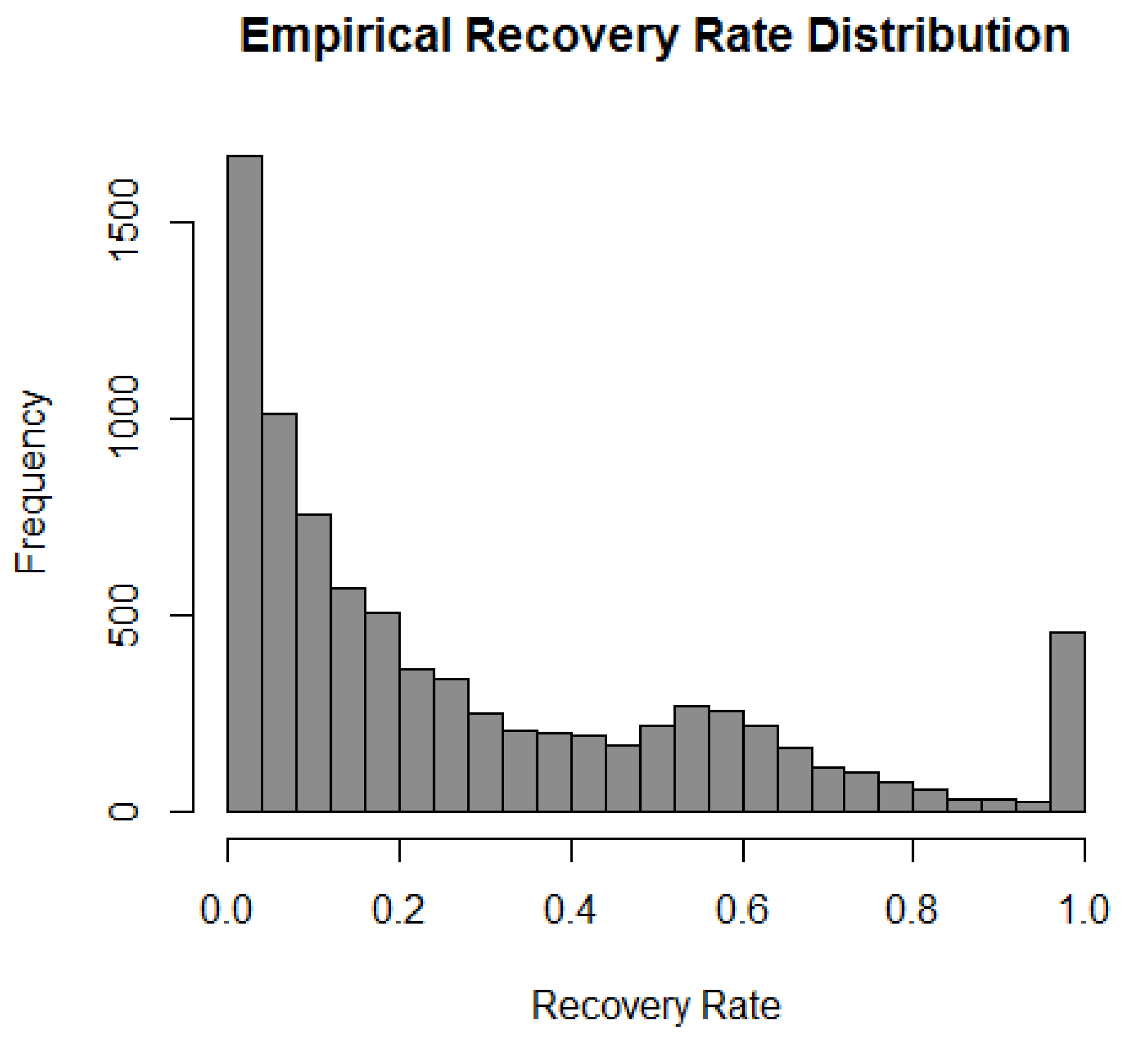 Risks | Free Full-Text | Modelling Recovery Rates for Non