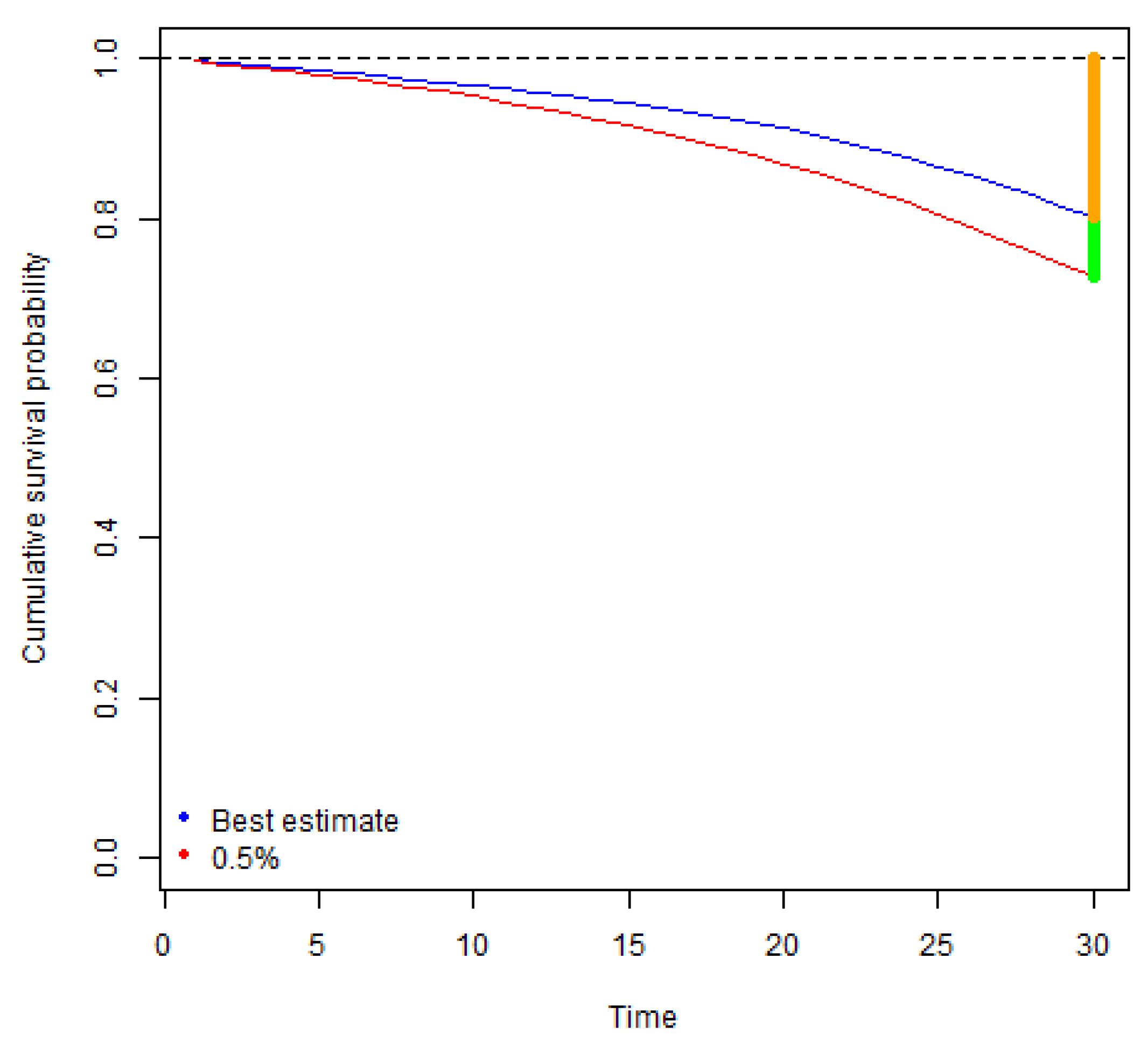 Finding value in Solvency II