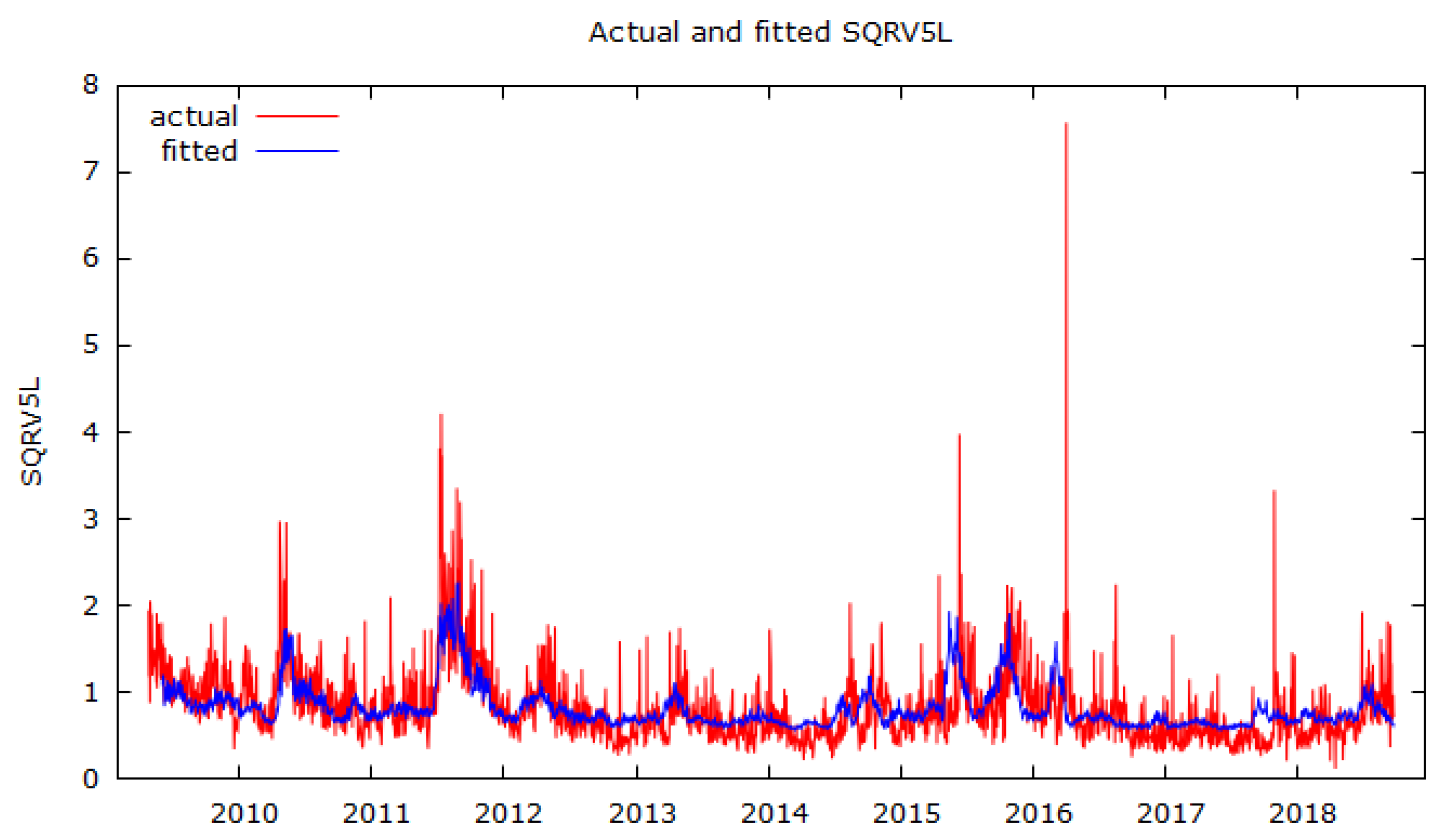 Risks Free Full Text Do We Need Stochastic Volatility And