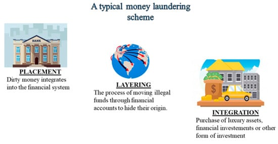 Of money laundering examples 6 Examples
