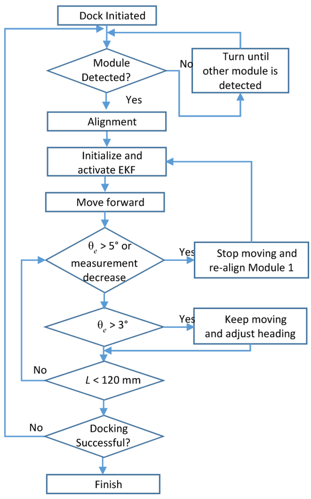 Particle Filter Particle Filter Flow Chart