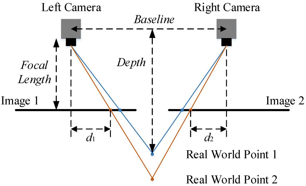 visual odometry for mobile robots pdf