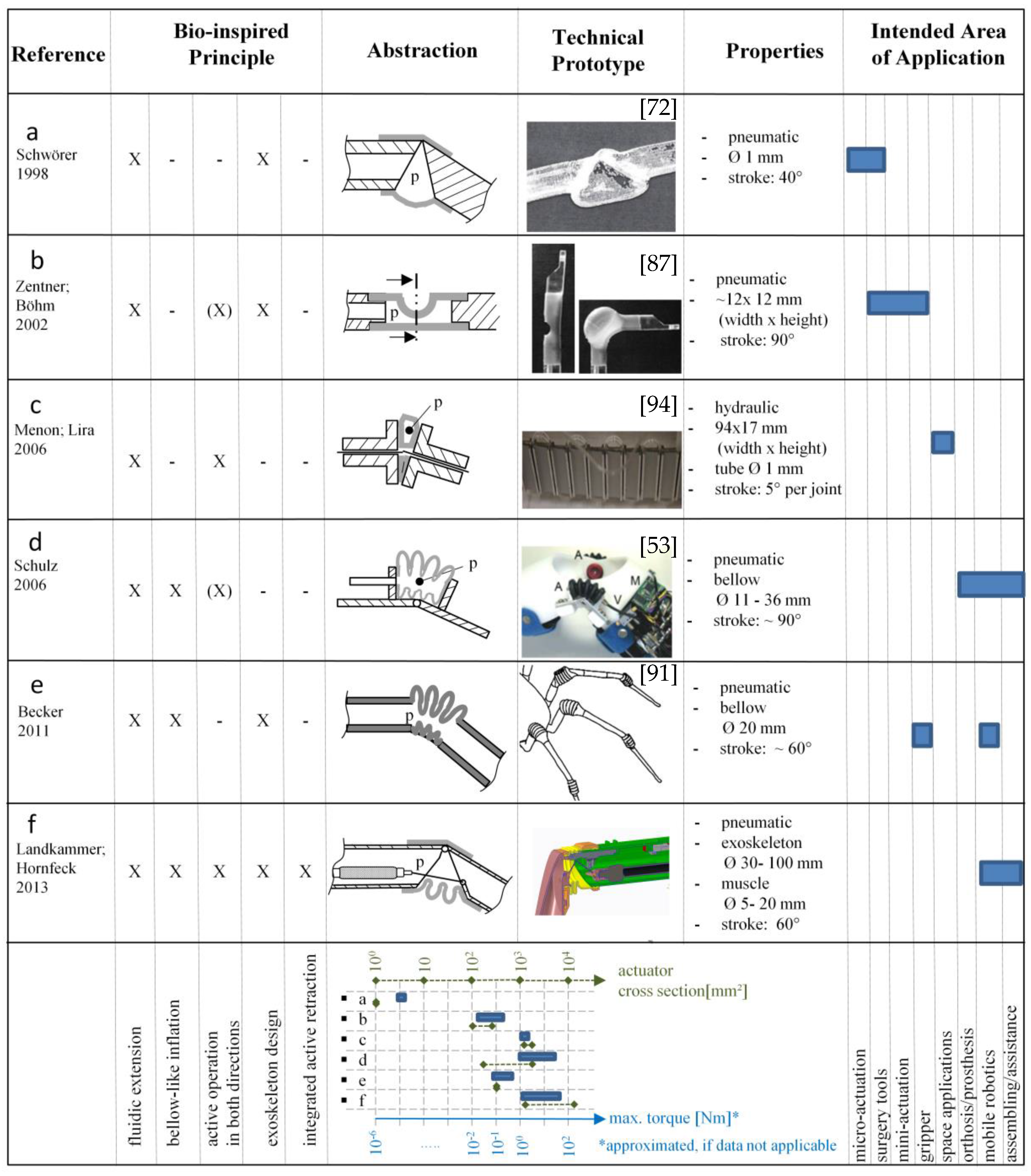 Robotics | Free Full-Text | Biomimetic Spider Leg Joints: A Review ...