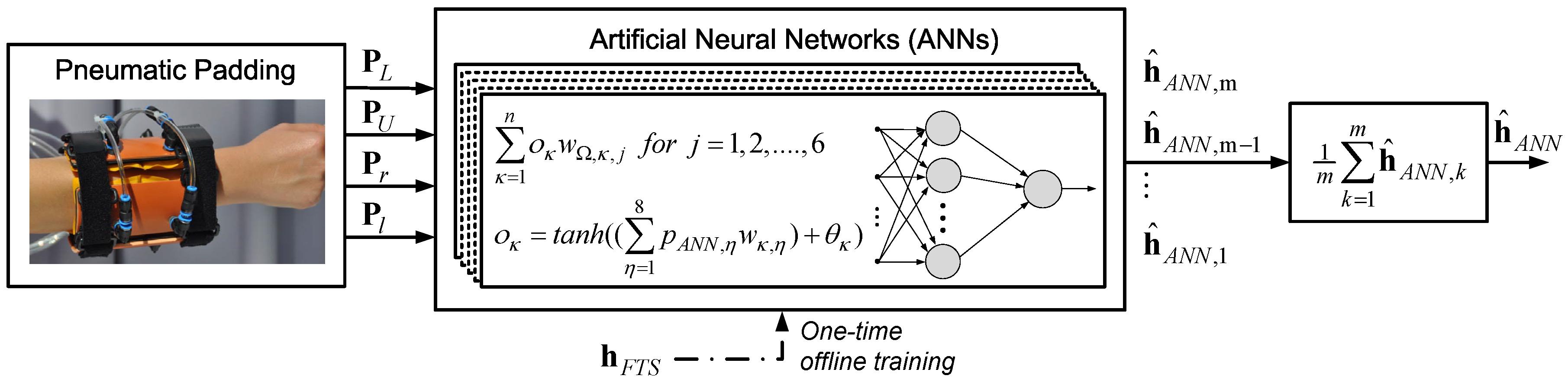 Robotics   Free Full-Text   Estimation of Physical Human-Robot