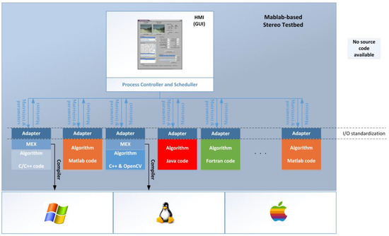 Robotics | Free Full-Text | A Matlab-Based Testbed for Integration
