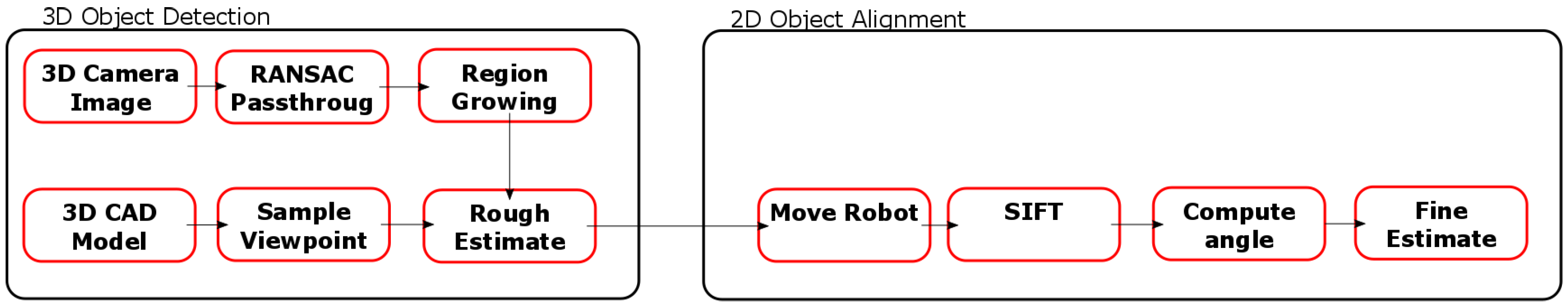 Robotics | Free Full-Text | Automated Assembly Using 3D and