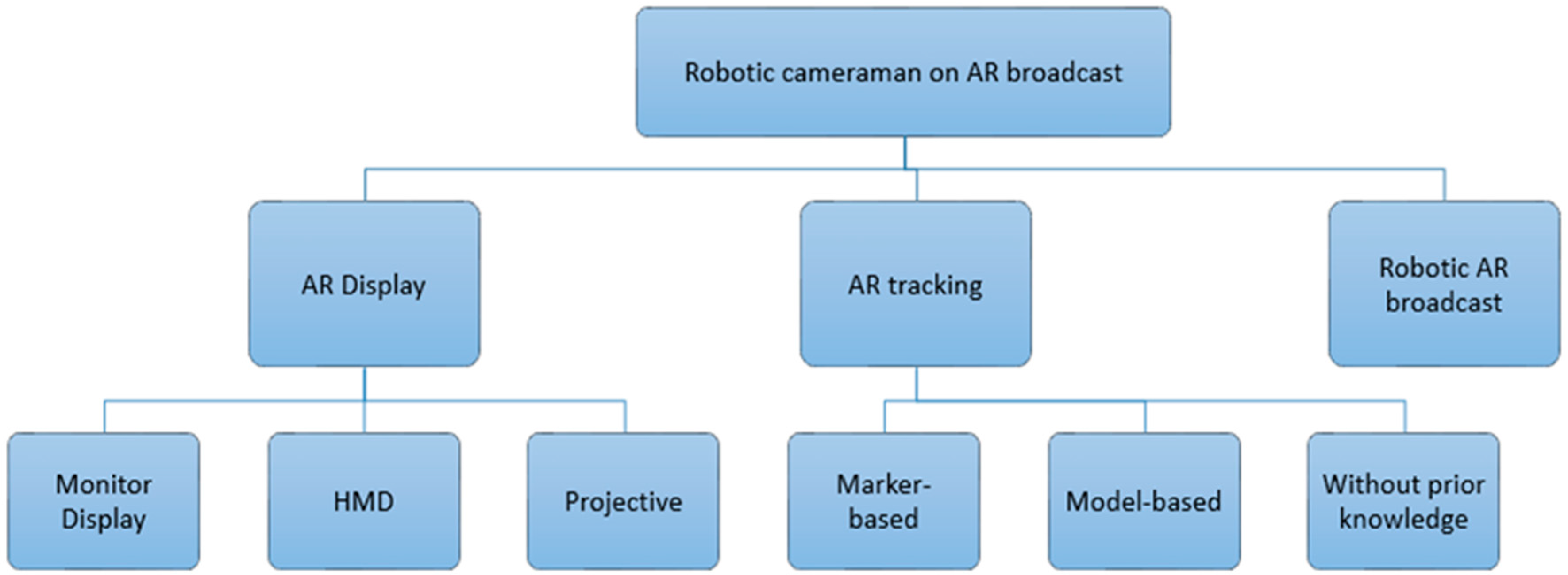 Robotics | Free Full-Text | Application of Augmented Reality and
