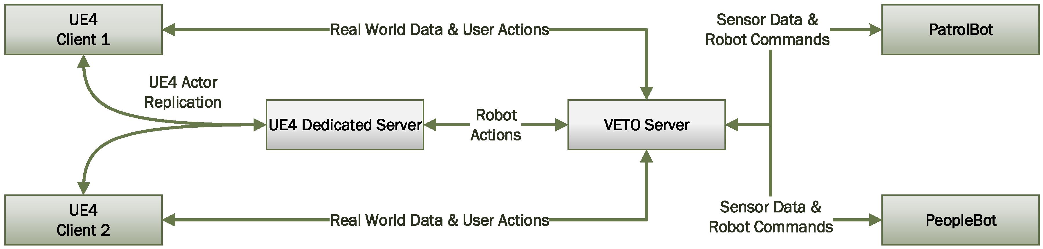 Robotics | Free Full-Text | VETO: An Immersive Virtual