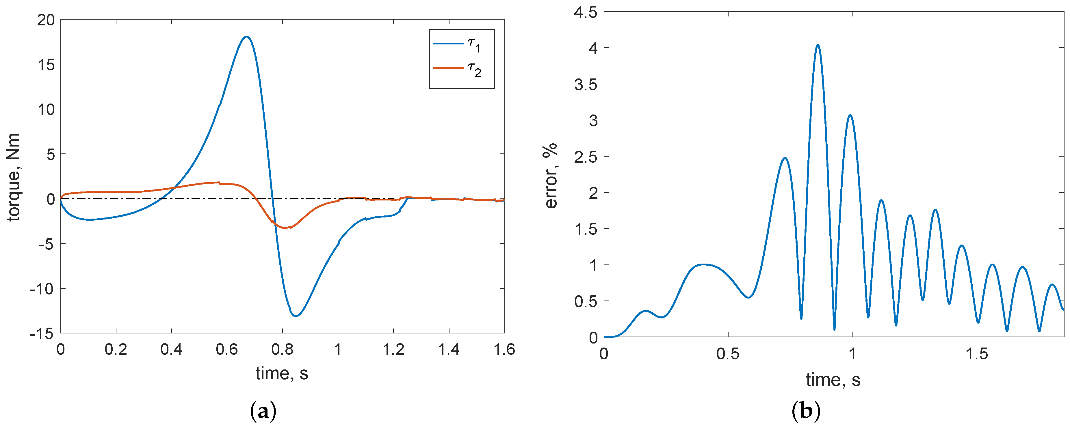 Robotics   Free Full-Text   Non-Linear Lumped-Parameter