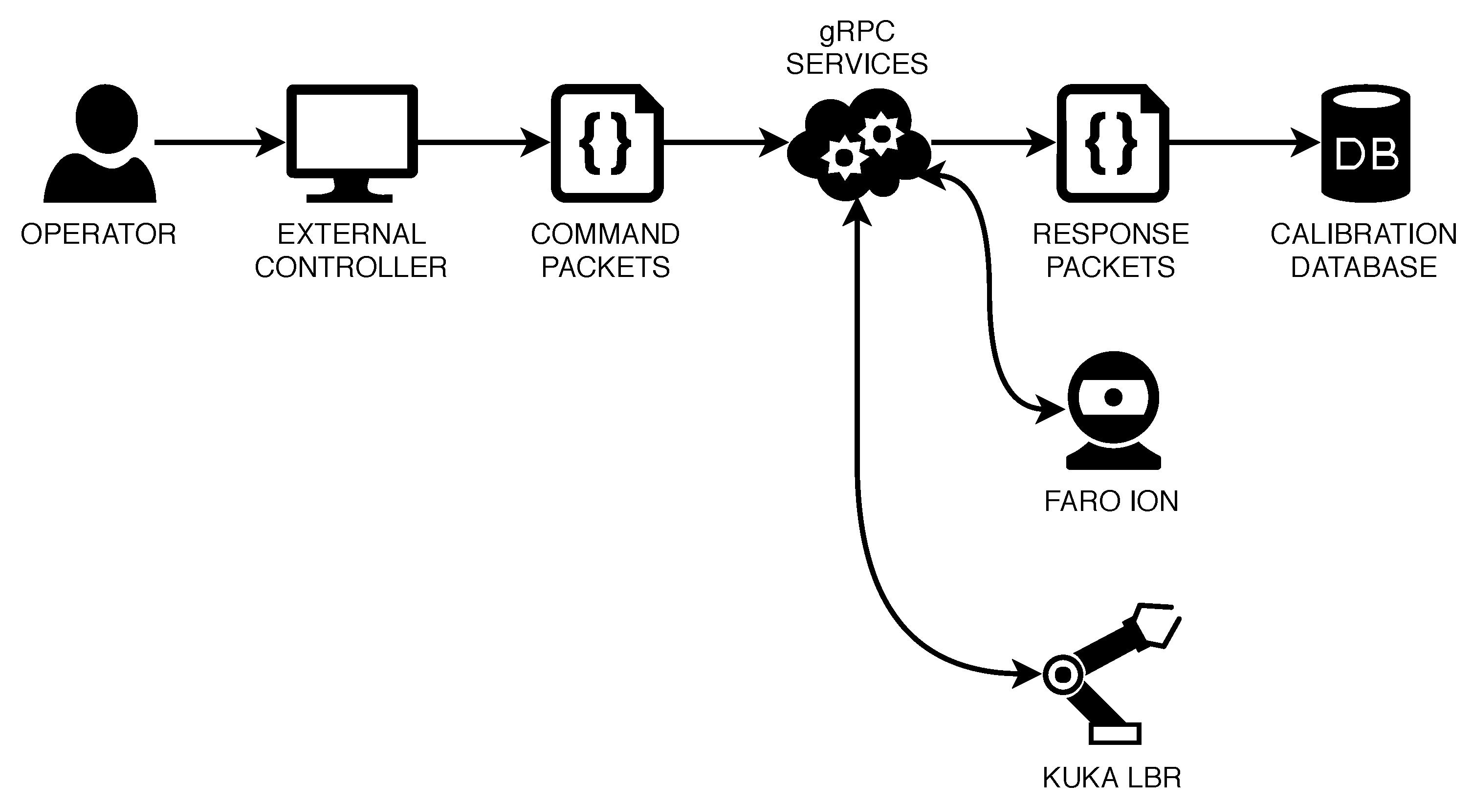 Robotics | Free Full-Text | Impedance Control Self