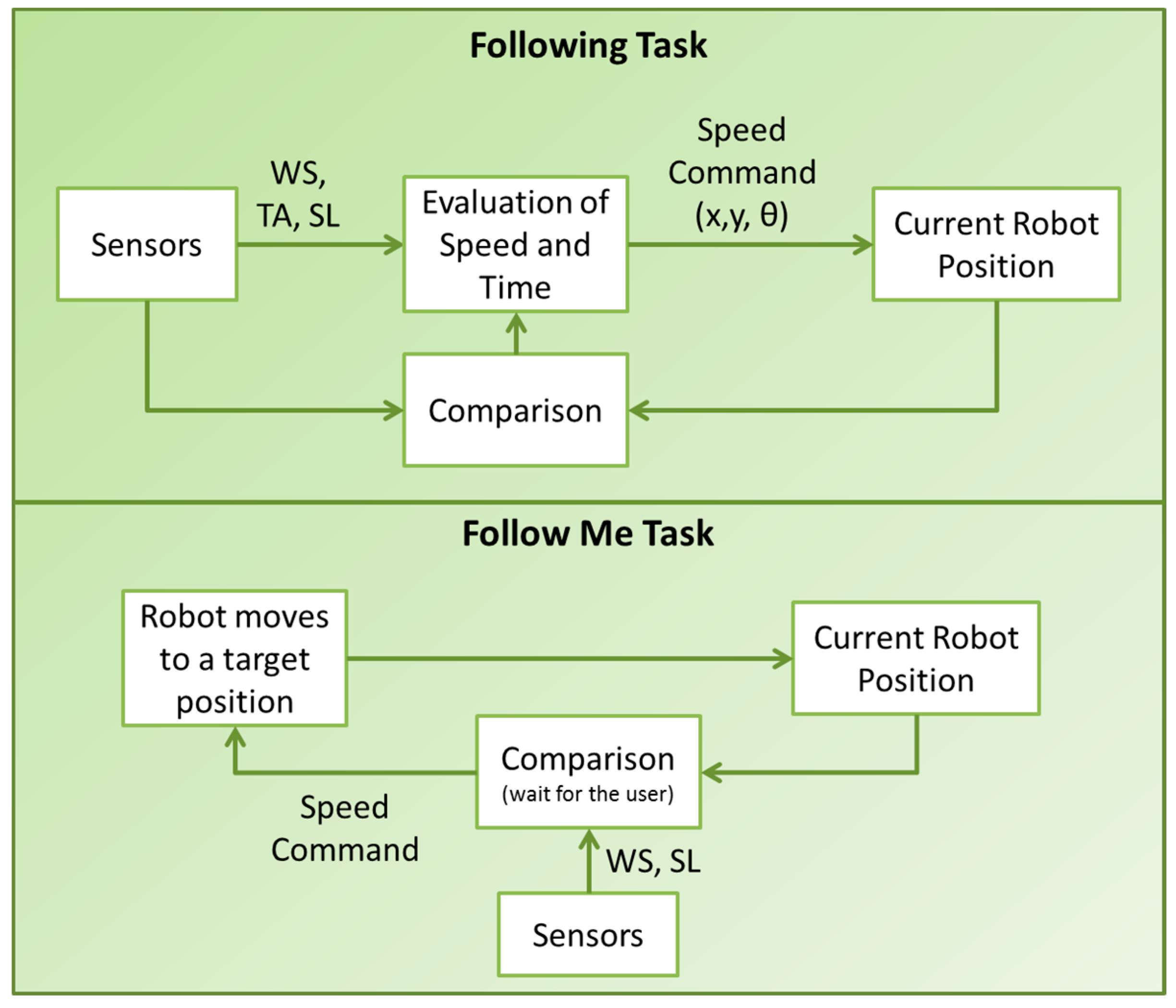 Robotics | Free Full-Text | Wearable Sensors for Human–Robot
