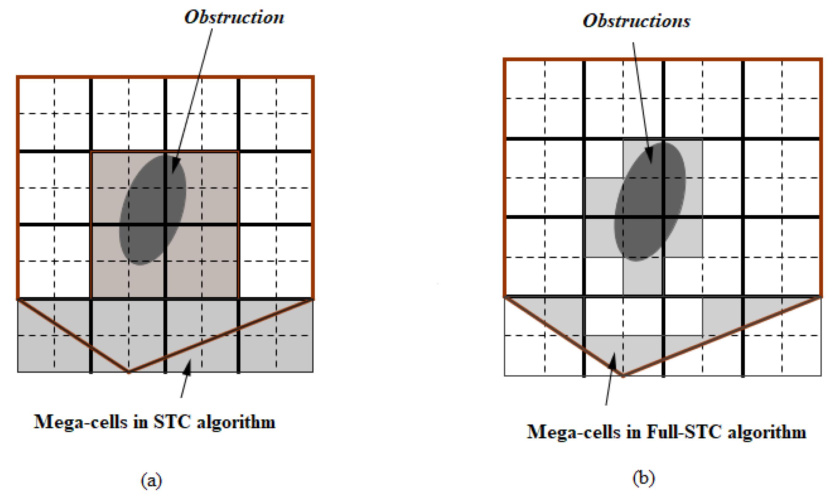 Robotics | Free Full-Text | Proposed Smooth-STC Algorithm