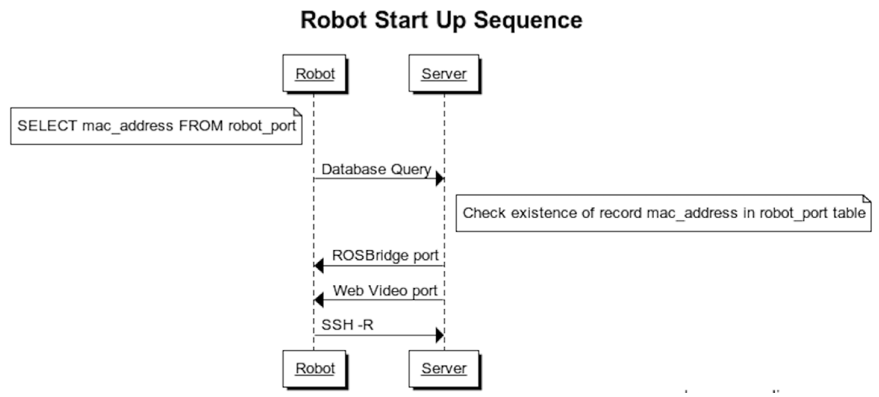 ssh sequence diagram robotics free full text a plug and play transparent  robotics free full text a plug and