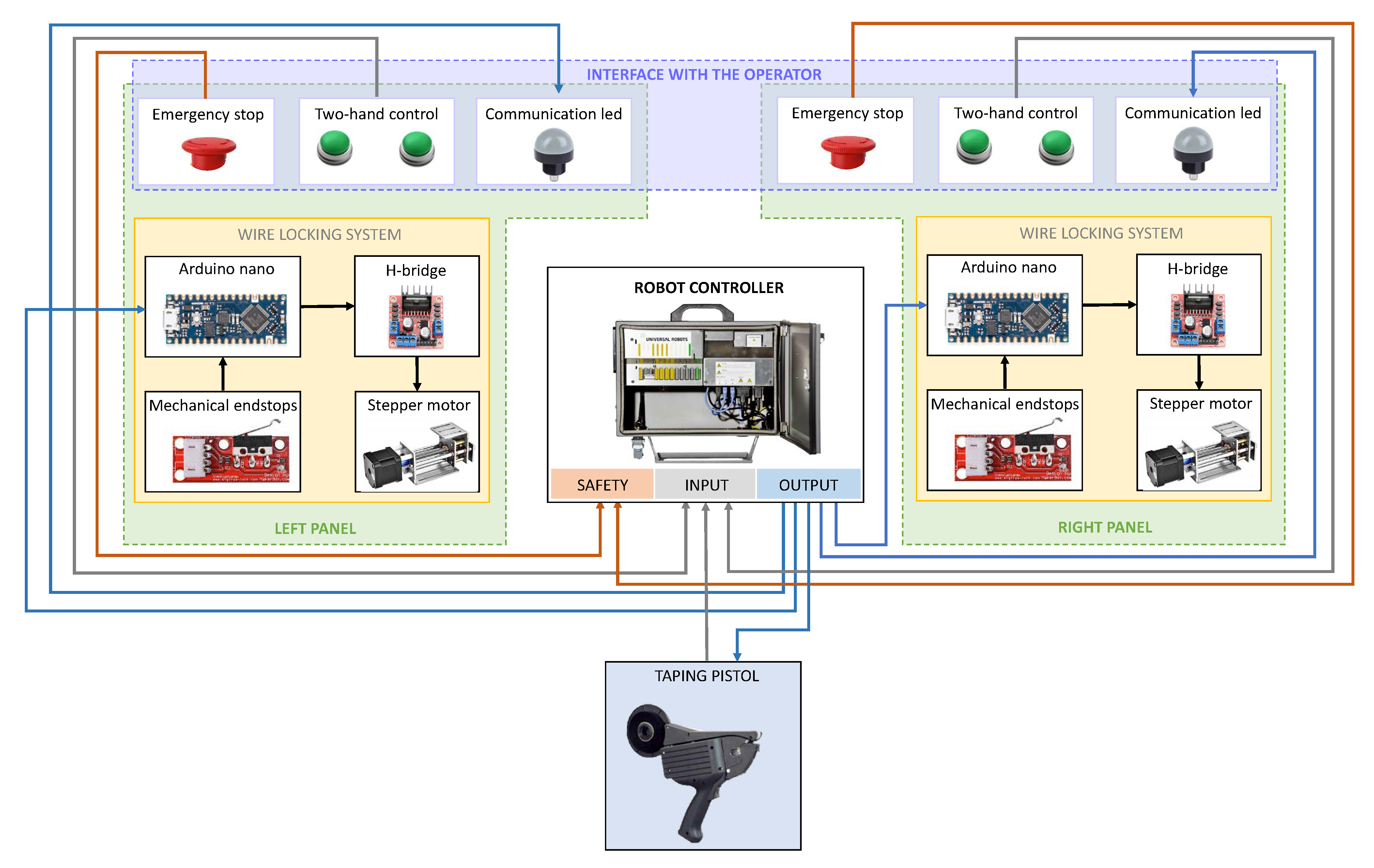 Robotics   Free Full Text   Mechatronic Re Design of a Manual ...