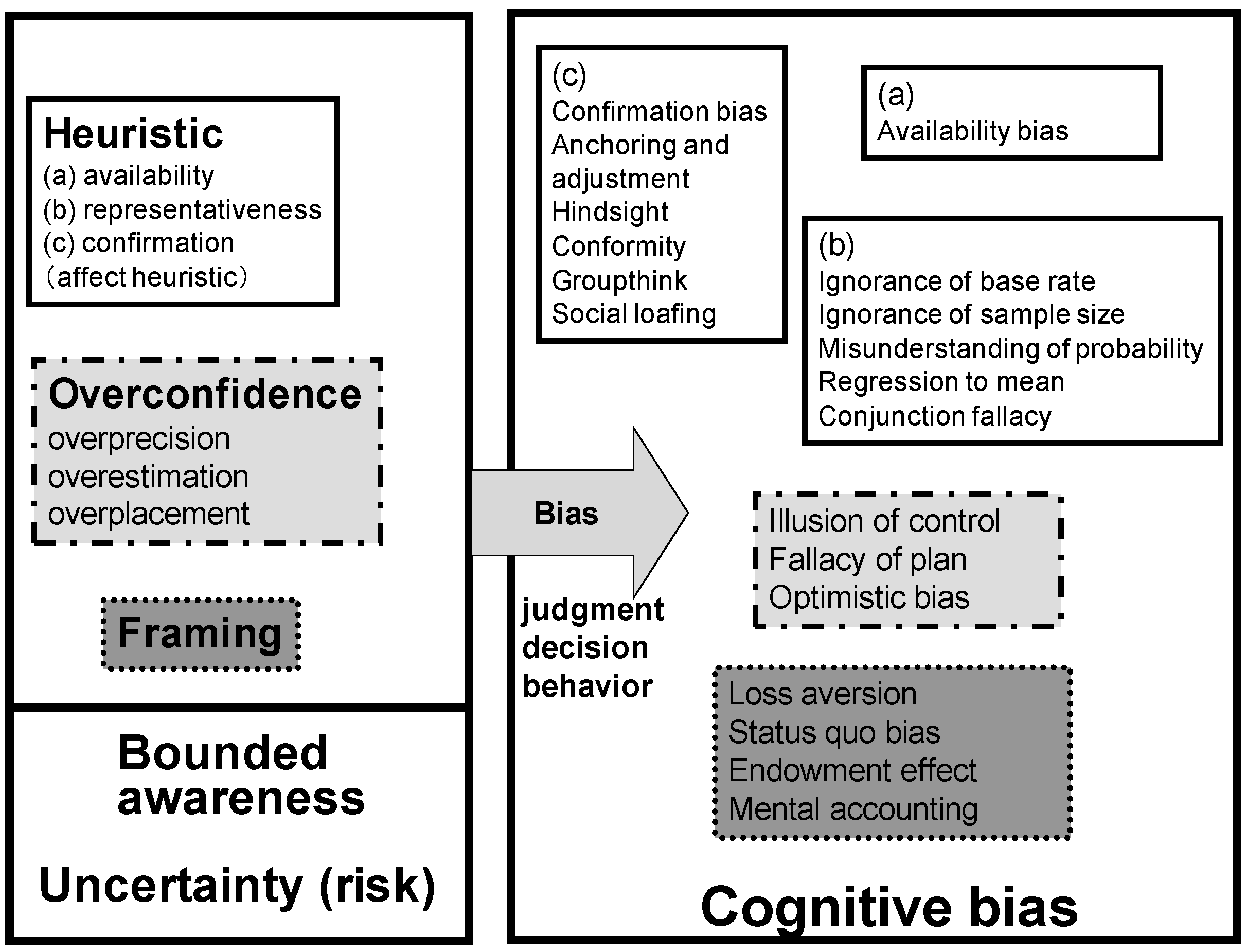 decision making heuristics bias Biases helping managers make better decisions as the hindsight bias there are a large number of heuristics and biases in their decision making.