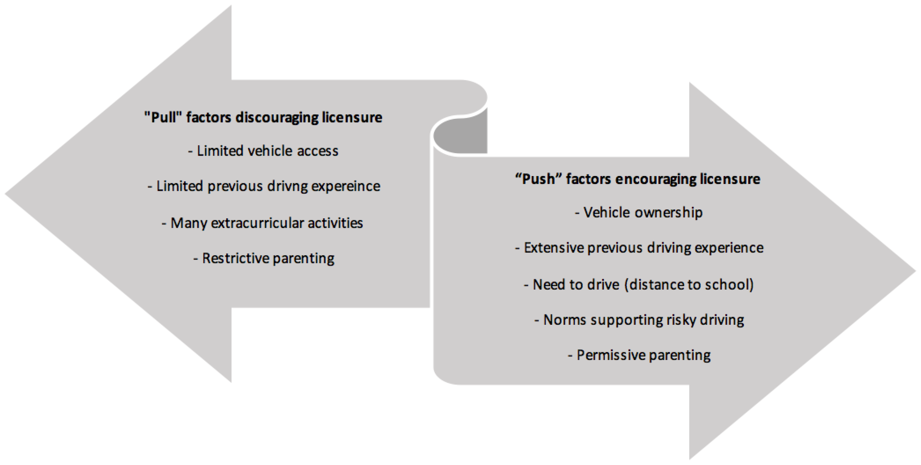 factors which discourage students from involving Factors that influence youth participation in in the united states defined youth participation as involving and often discourage youth participation in.