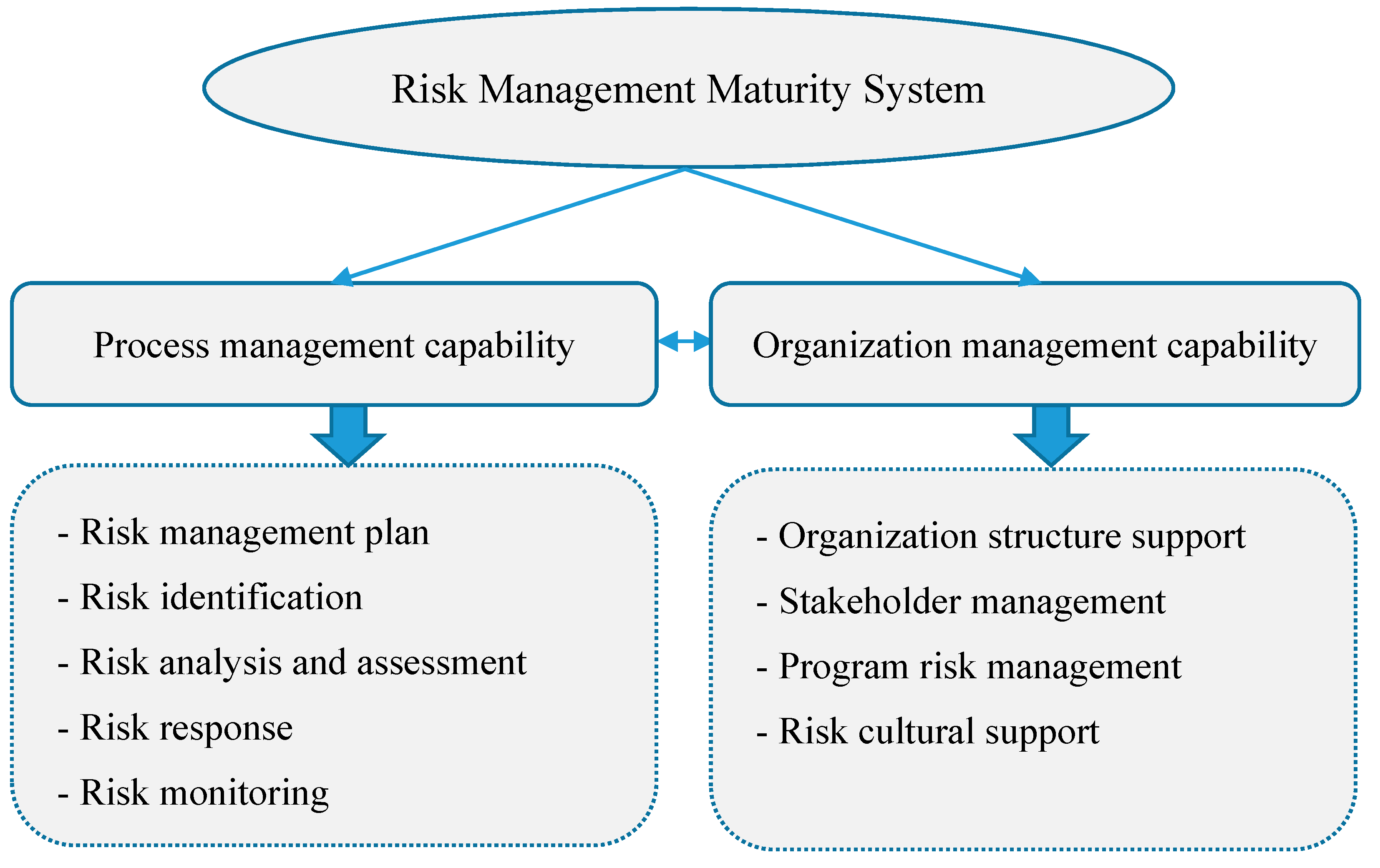 Develop health and safety and risk